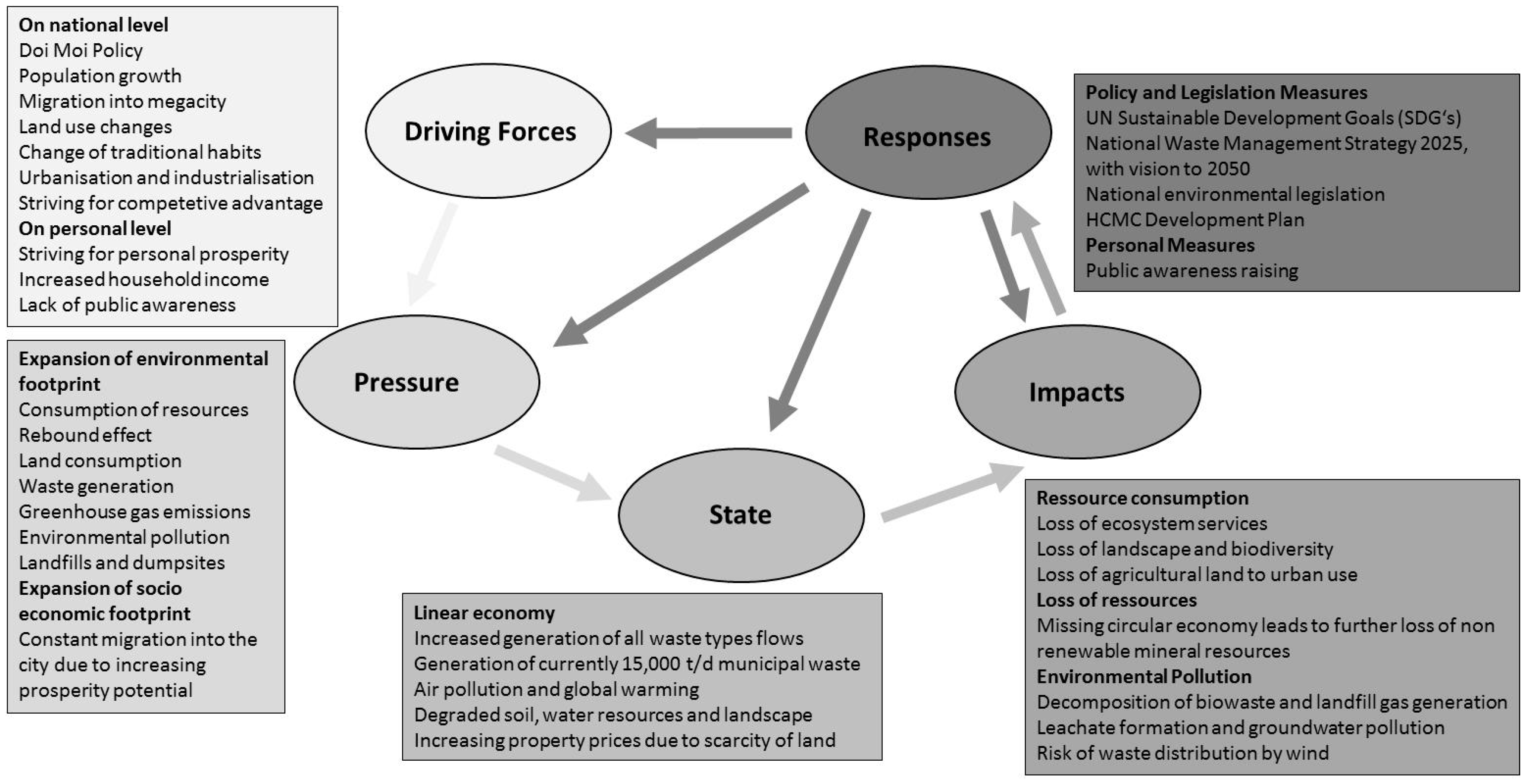 Sustainability | Free Full-Text | Solid Waste Management in Ho Chi