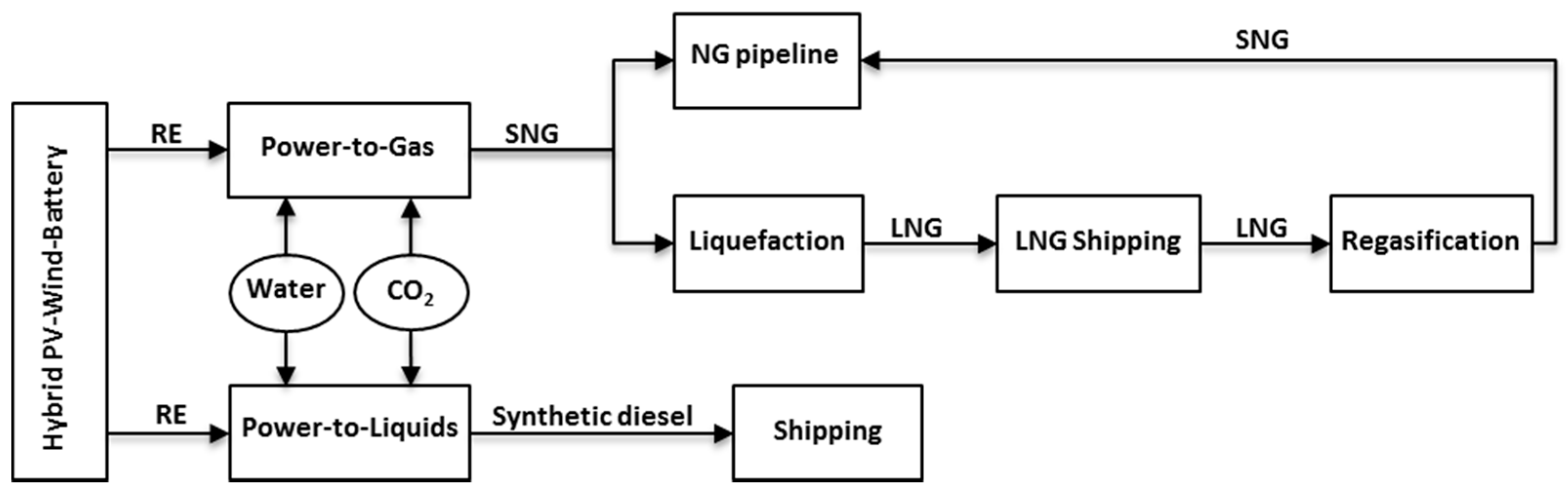 Sustainability free full text long term hydrocarbon trade sustainability 09 00306 g001 pooptronica Image collections