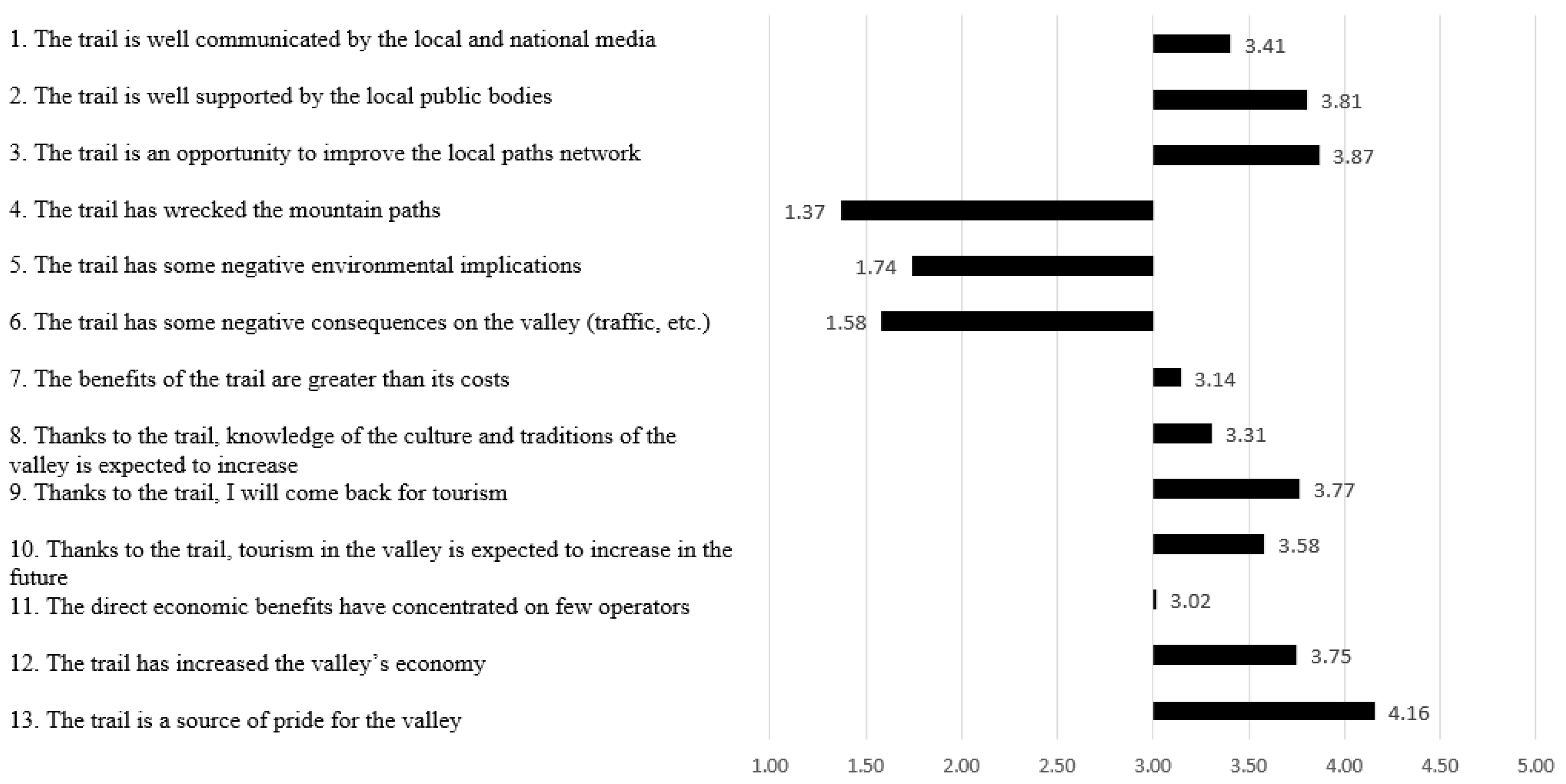 Social impact of tourism on host communities a case study of ethiopia