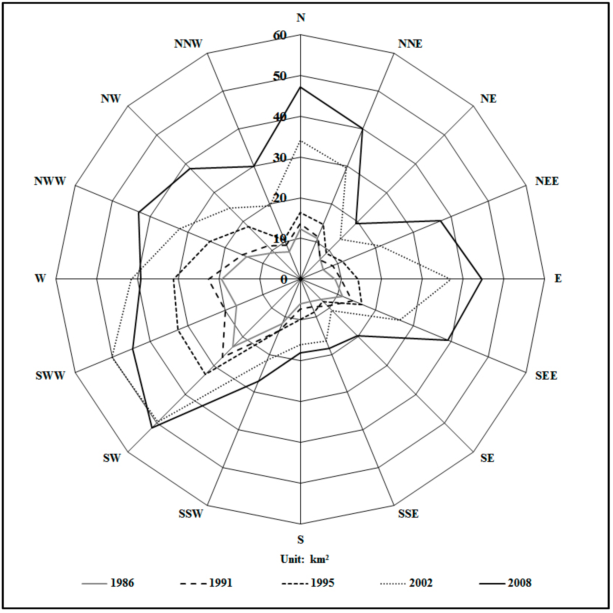 sustainability free full text spatiotemporal dynamics and  sustainability 09 00393 g007