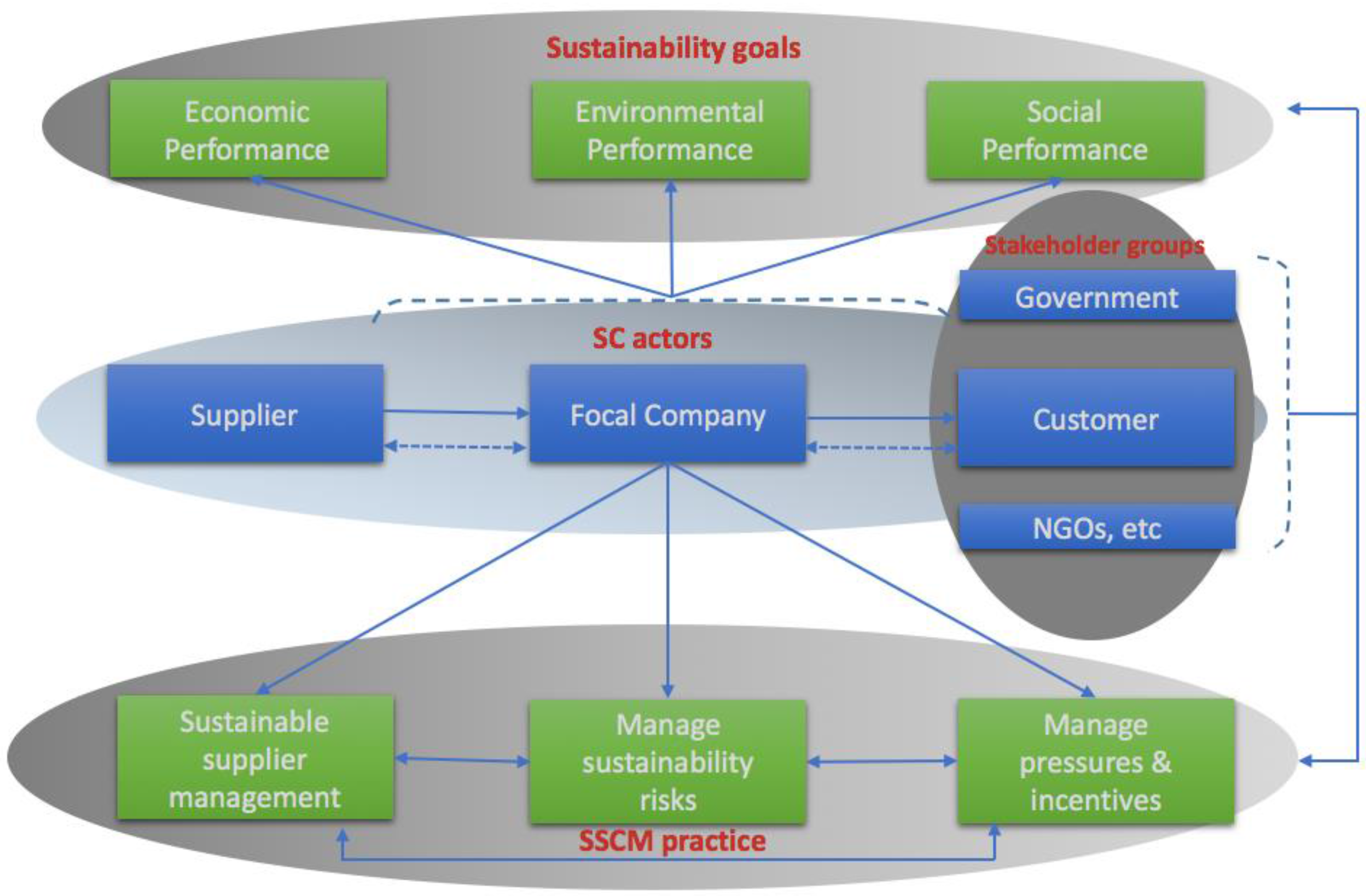 sustainable supply chain management state of The objective of sustainable supply chain management is to ensure alignment of our supply base's social, ethical, environmental, safety and health responsibilities .