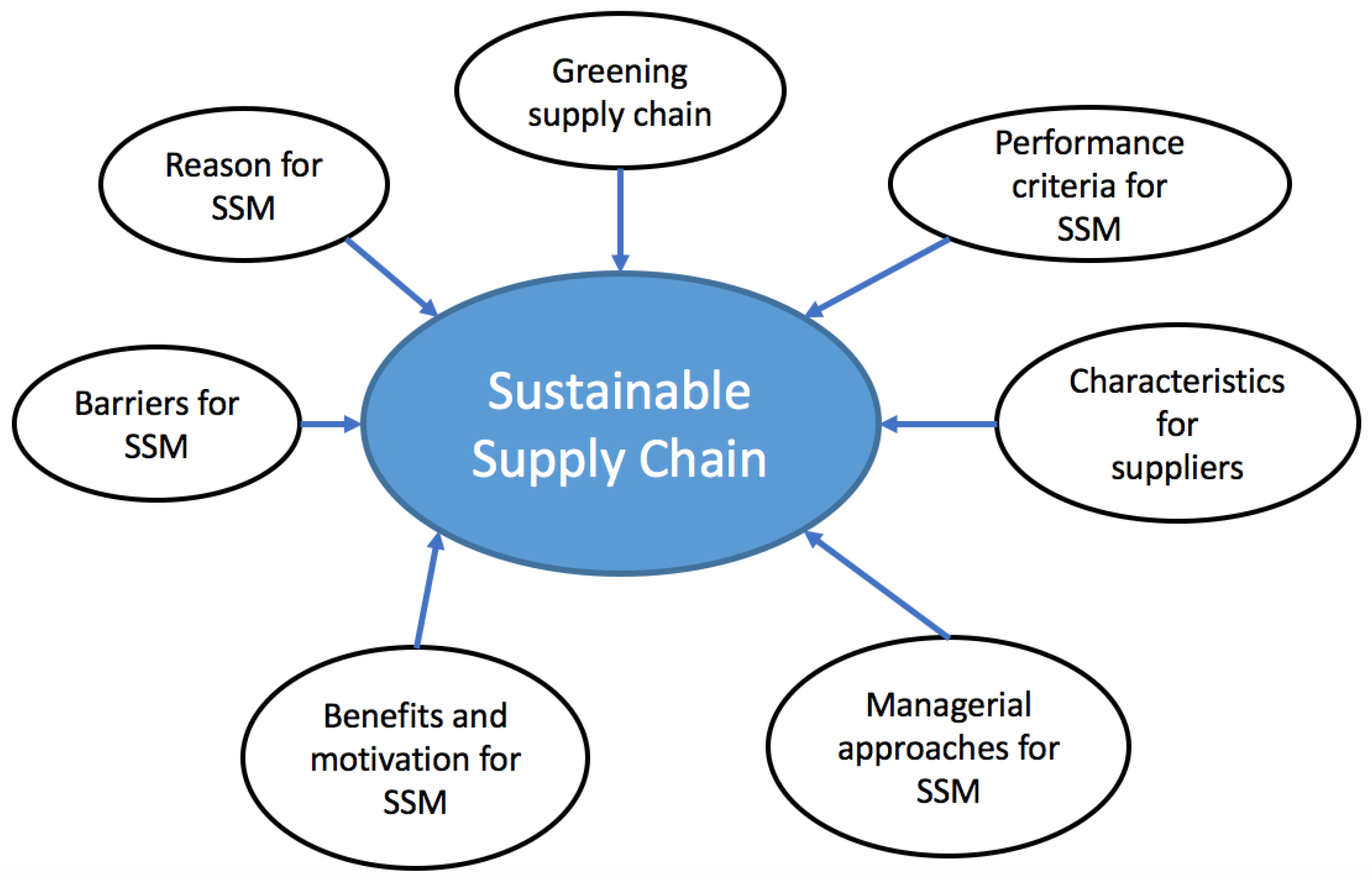 Sustainability Free Full Text A Framework Of