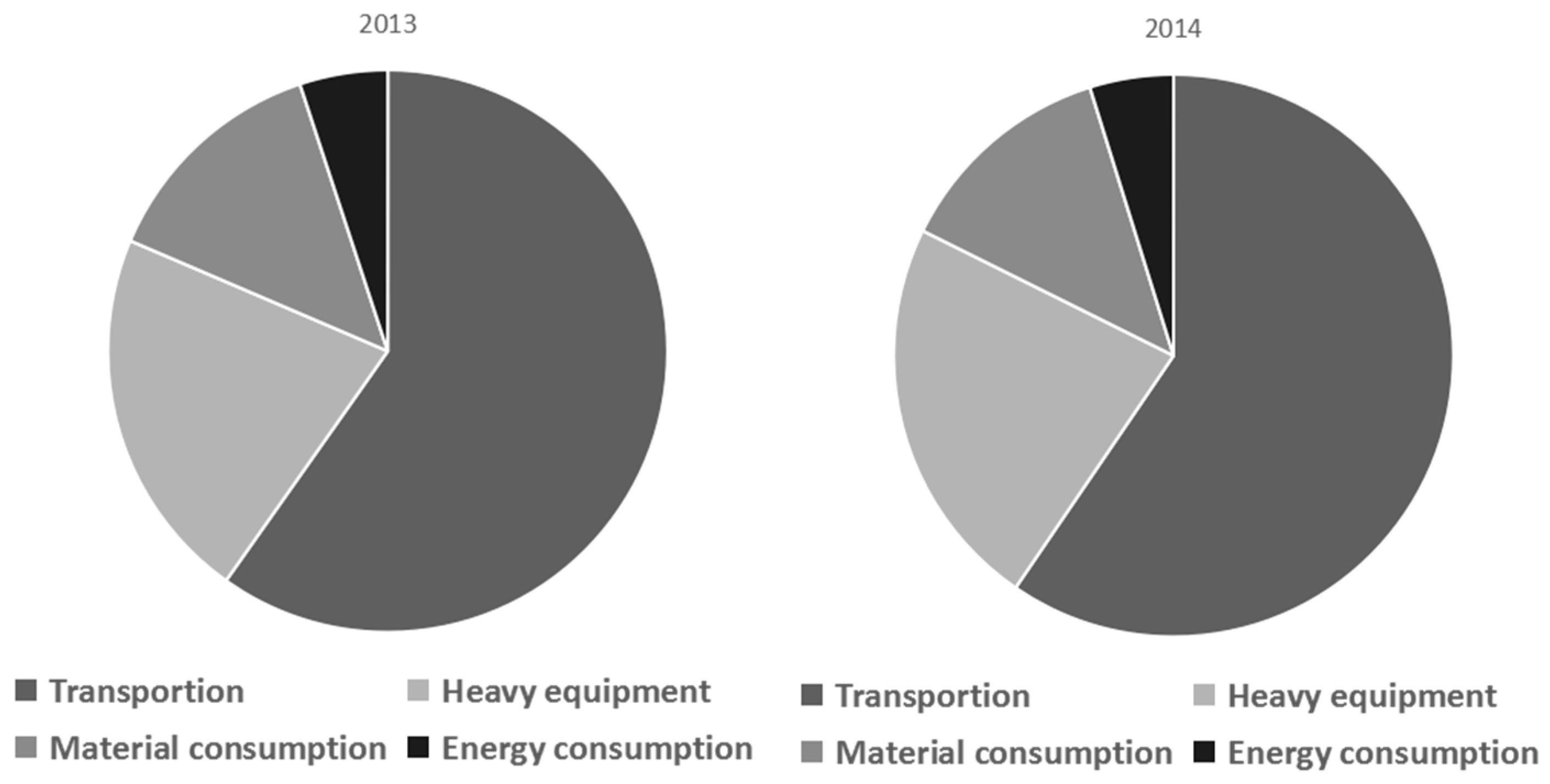Integrated Logistics for DEP GARD - Case Study Example