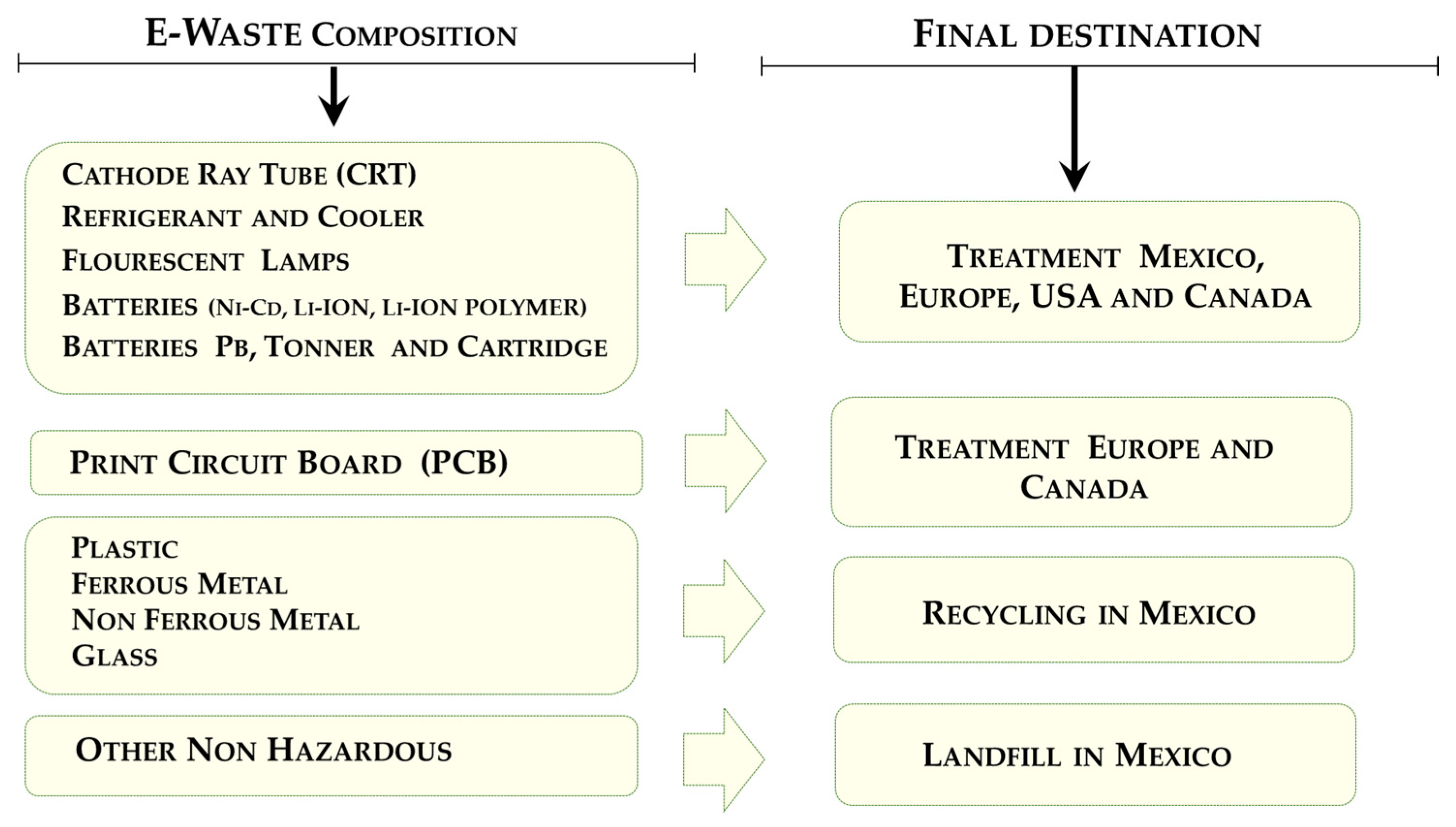 Sustainability Free Full Text E Waste Supply Chain In Mexico Recycledcircuitboardlamp 09 00503 G009