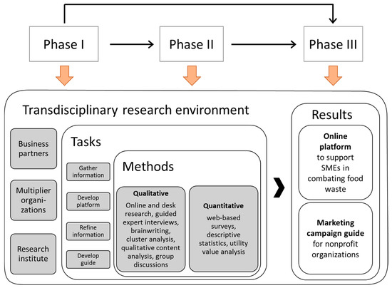 Sustainability | Free Full-Text | Improving Transfer in the Food ...