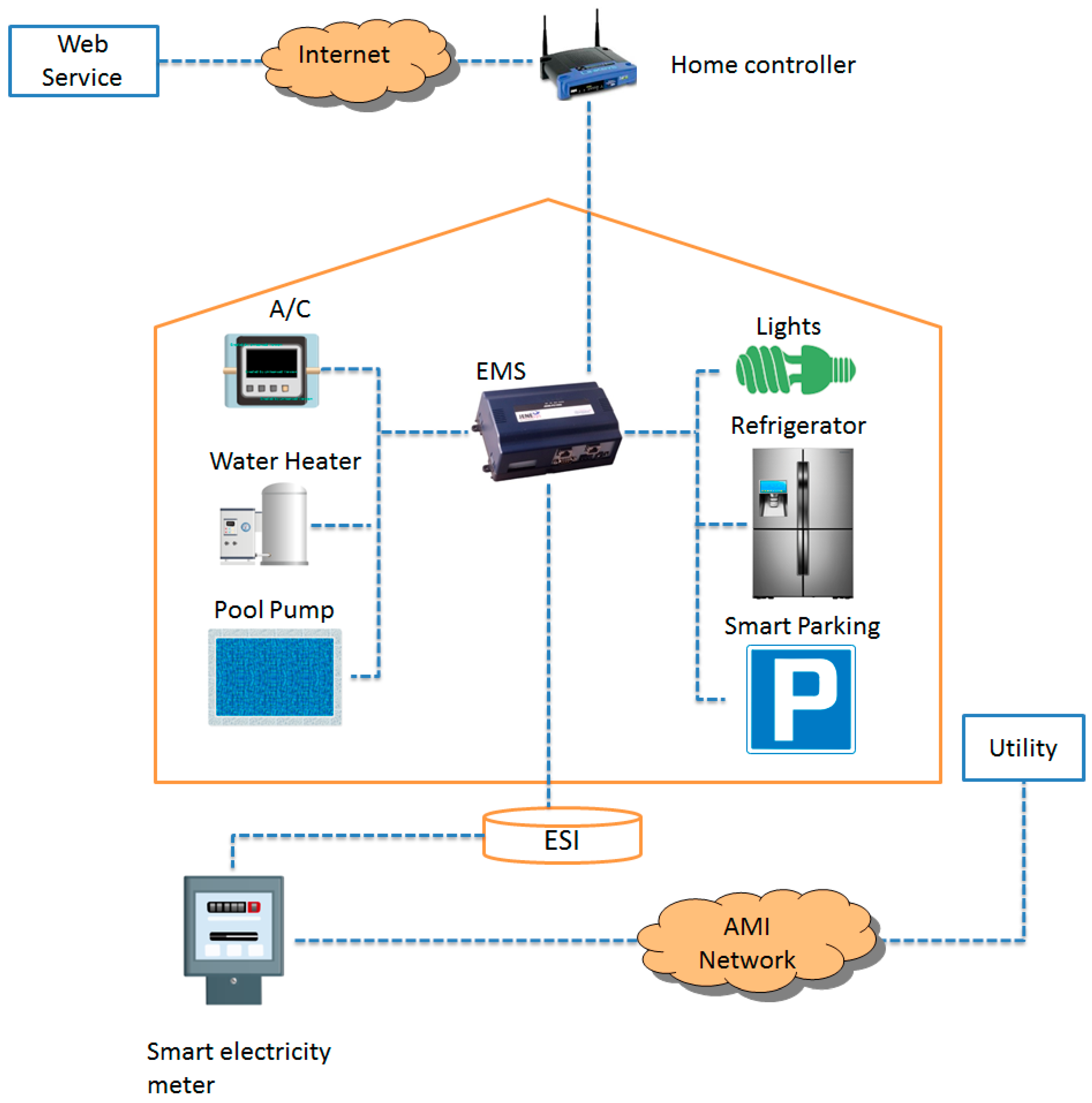 Sustainability free full text sh secnet an enhanced for Home network architecture diagram