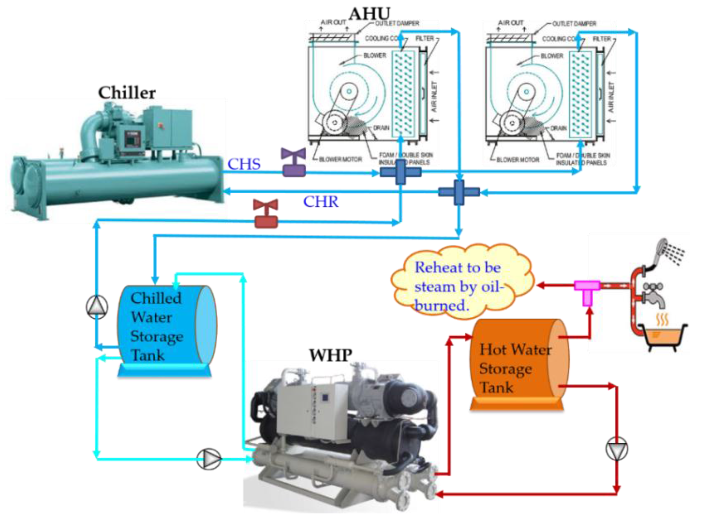 Sustainability Free Full Text Performance Analysis Of An Integrated Heat Pump With Air Conditioning System For The Existing Hospital Building Application Html