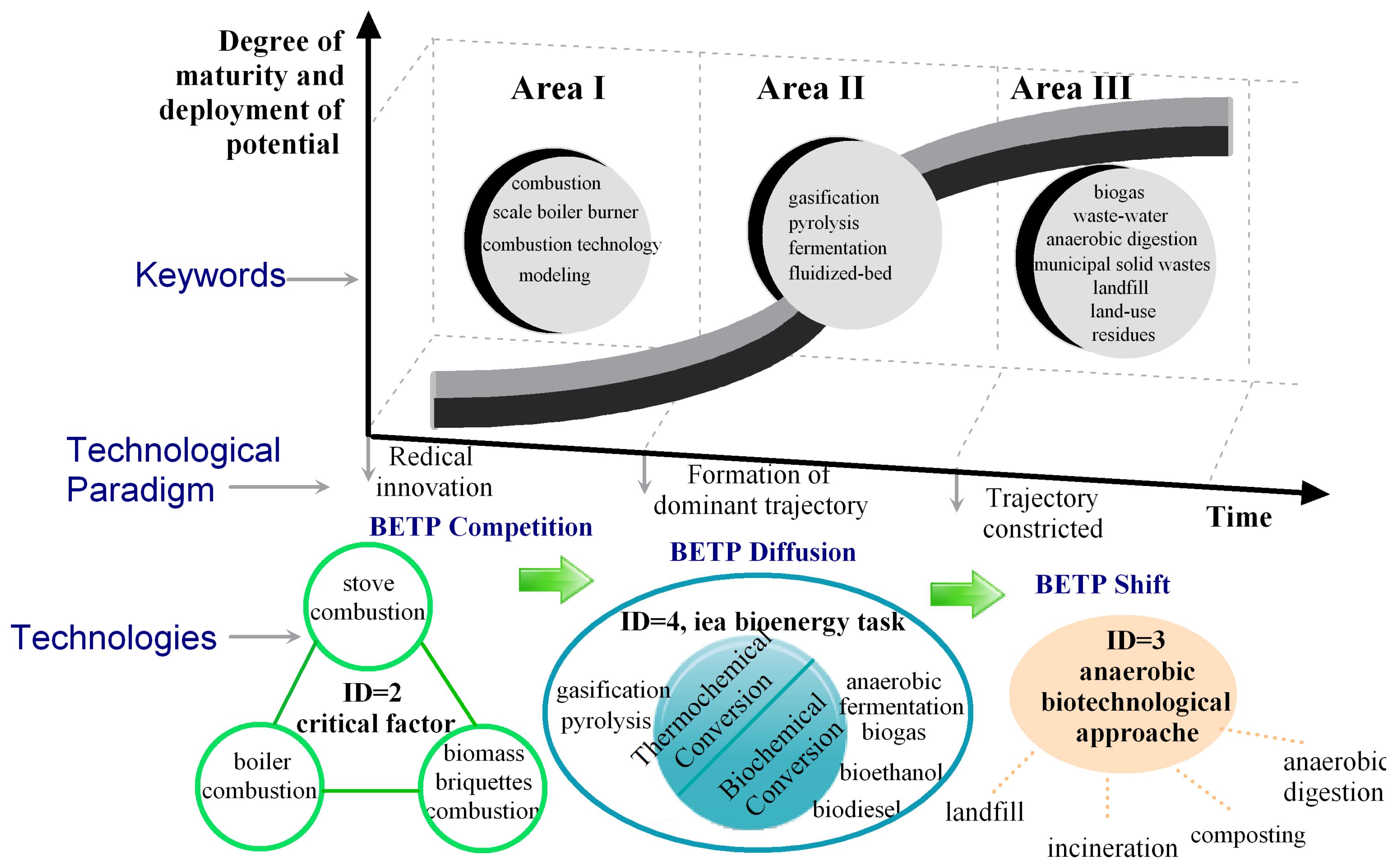 Sustainability | Free Full-Text | Biomass Energy