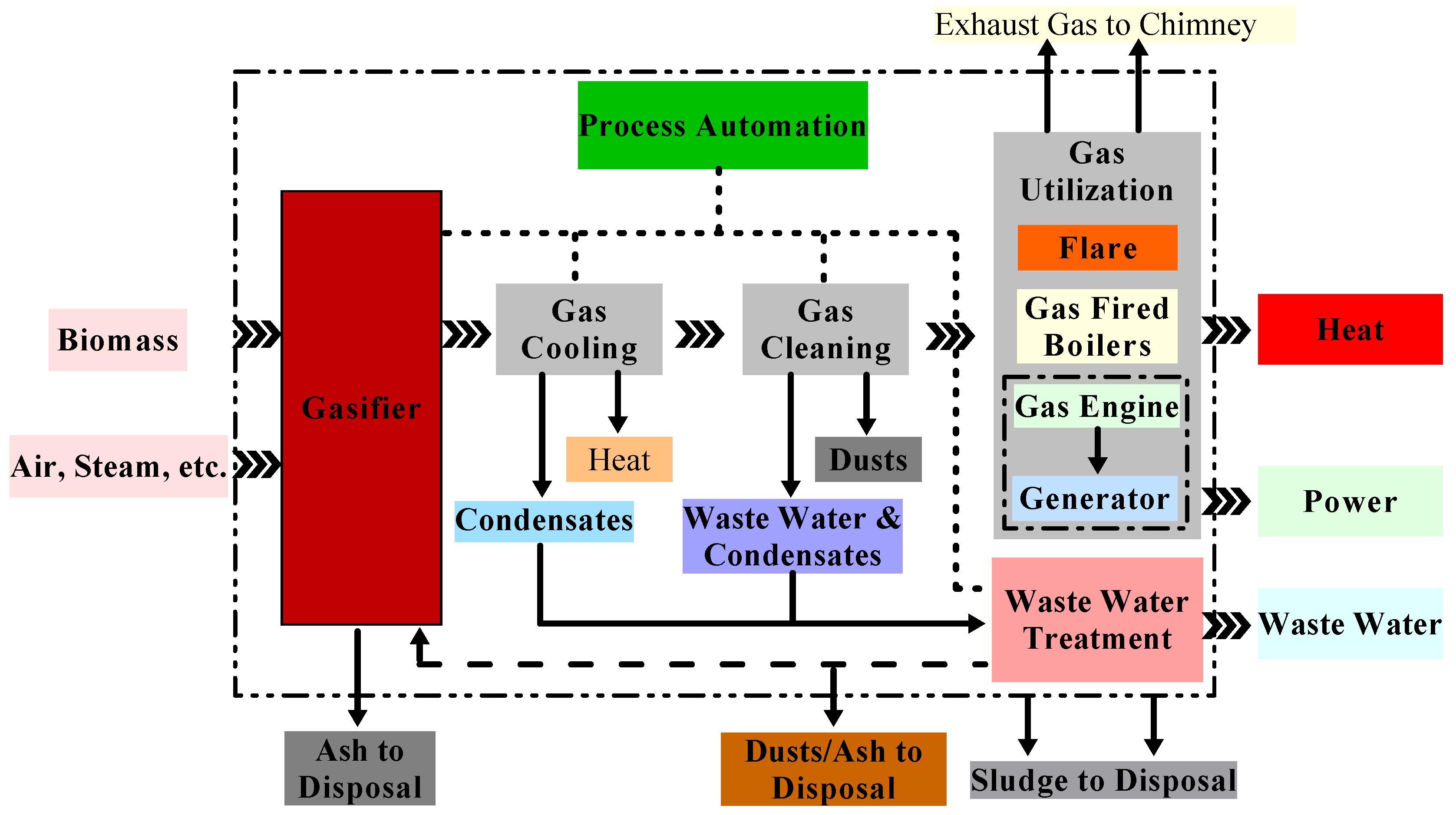 constitution pellet biomasse