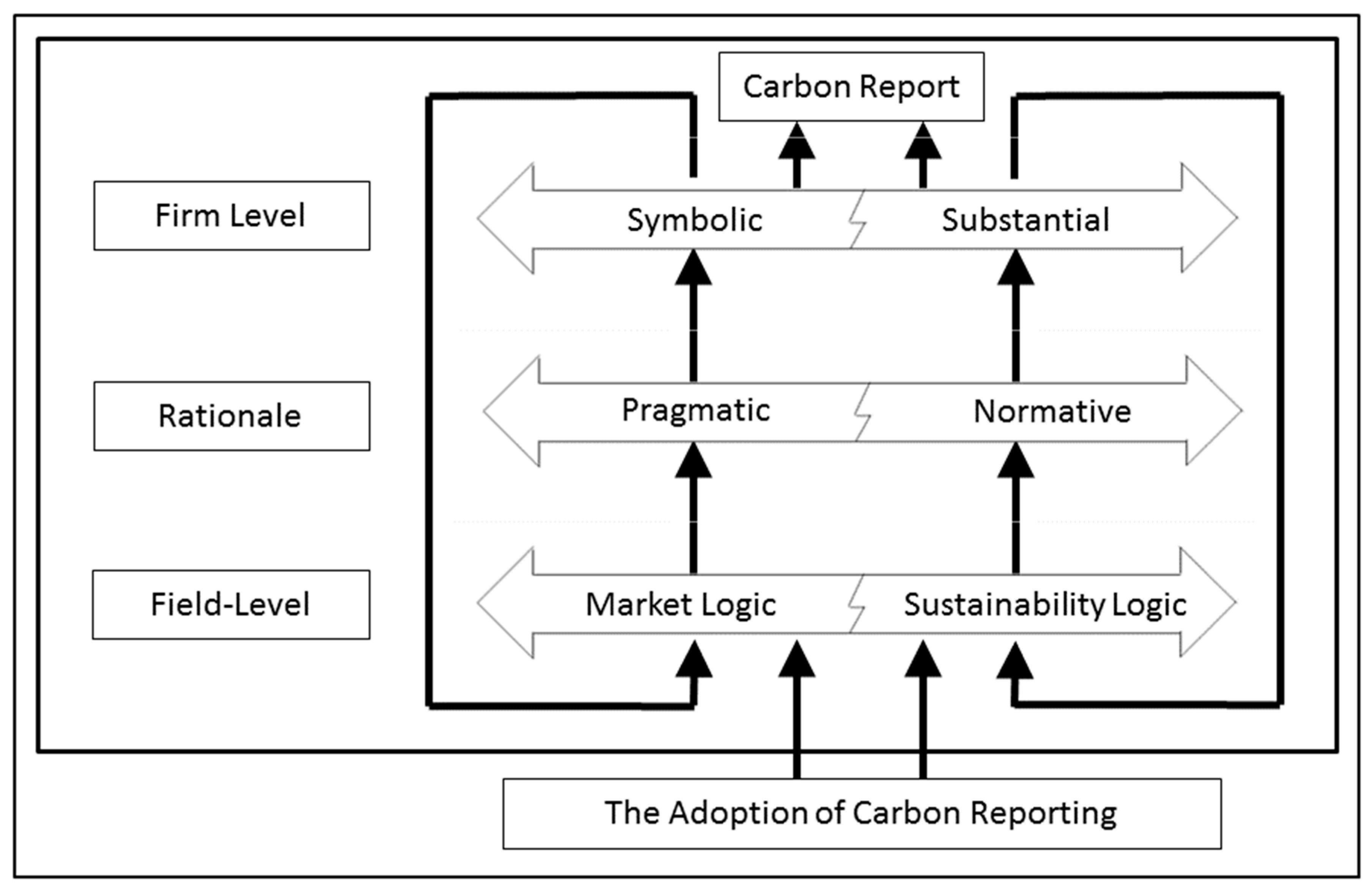 Sustainability Free Full Text The Influence Of The