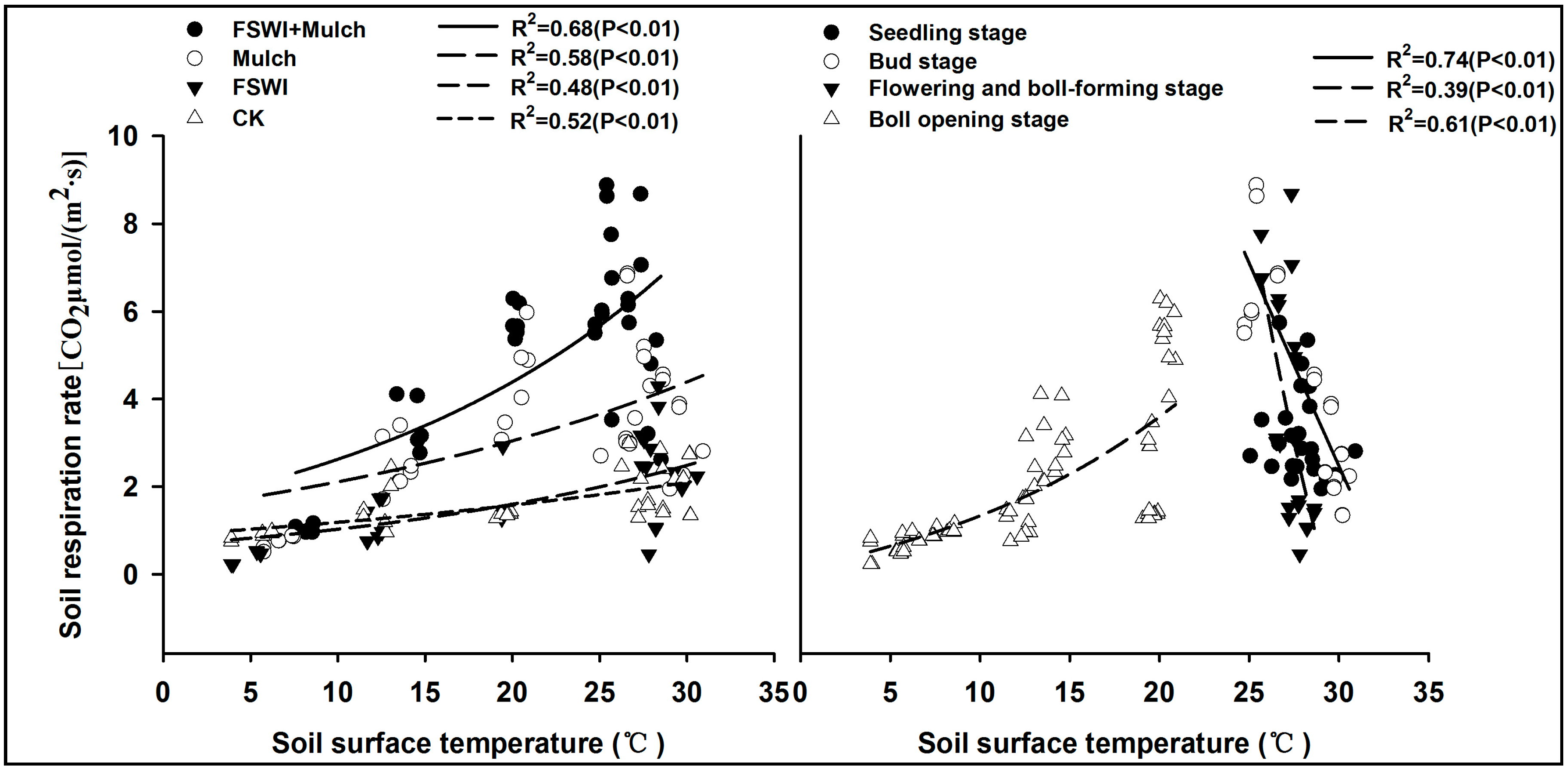Sustainability free full text soil respiration for Soil 5 letters