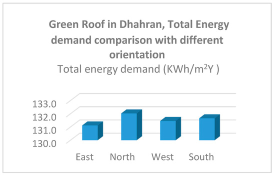 Sustainability Free Full Text Impact Of Green Roof And Orientation On The Energy Performance Of Buildings A Case Study From Saudi Arabia Html
