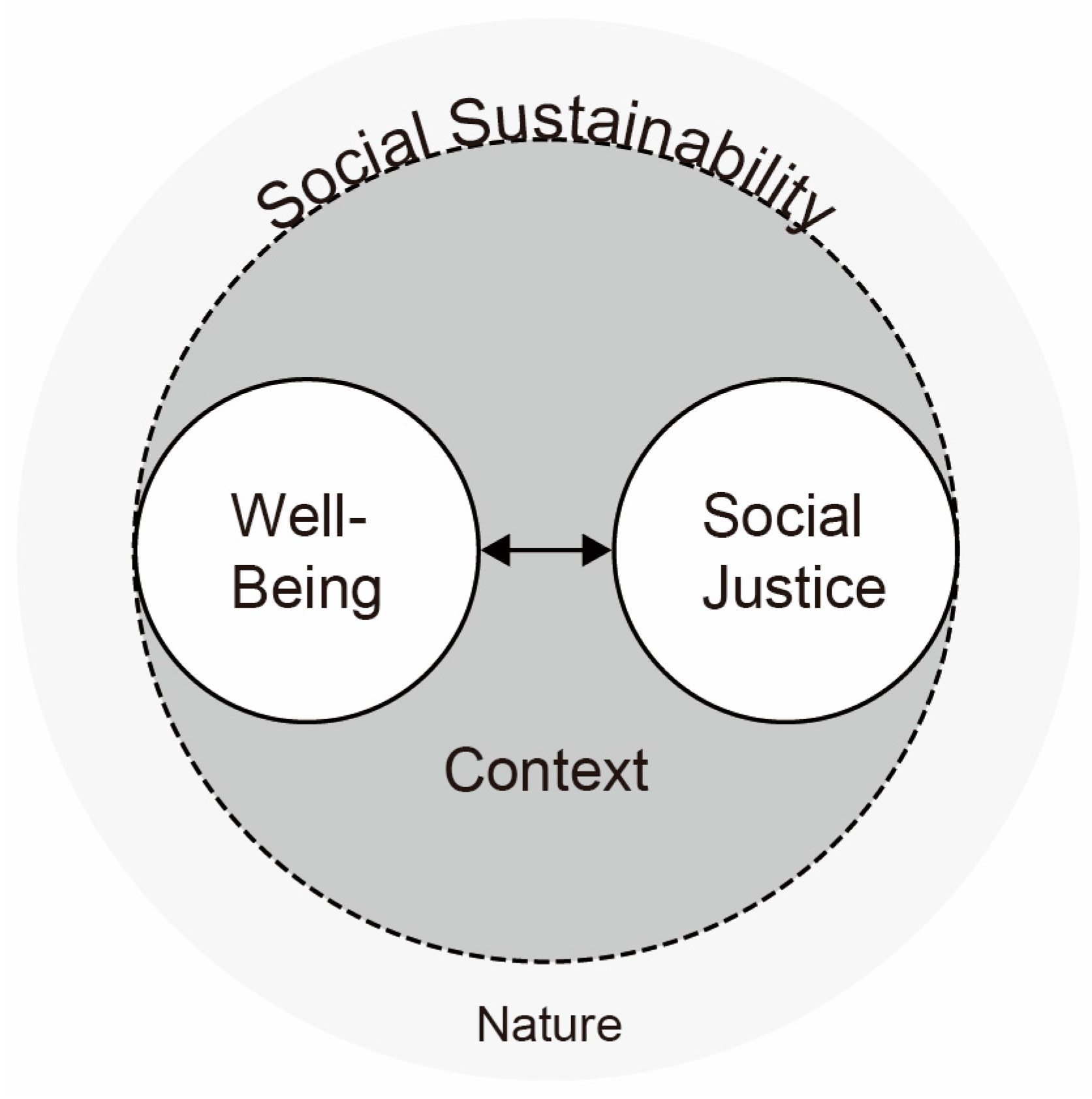 essay on a sustainable society