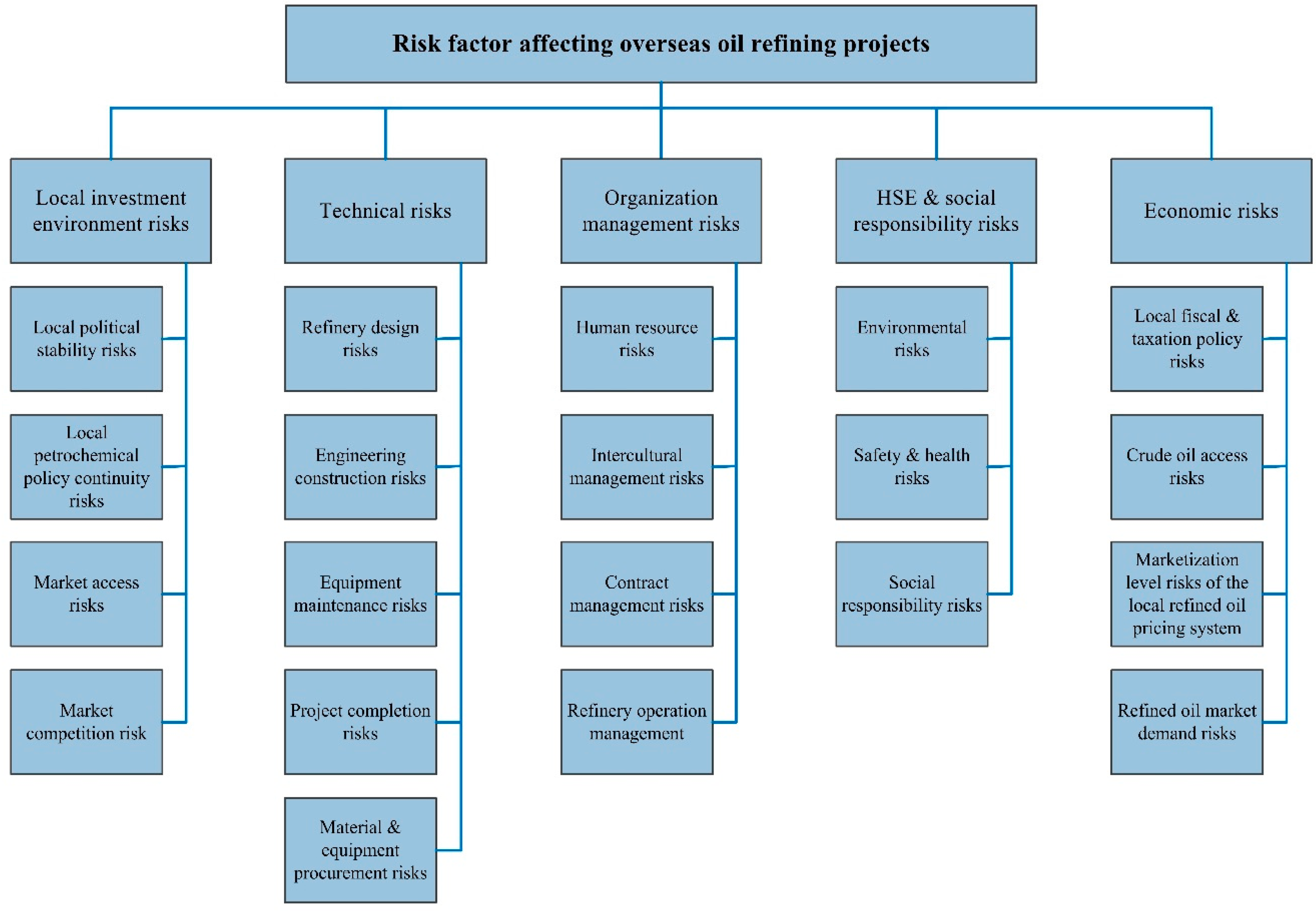 Sustainability   Free Full Text   Risk Assessment Of Chinau0027s ...