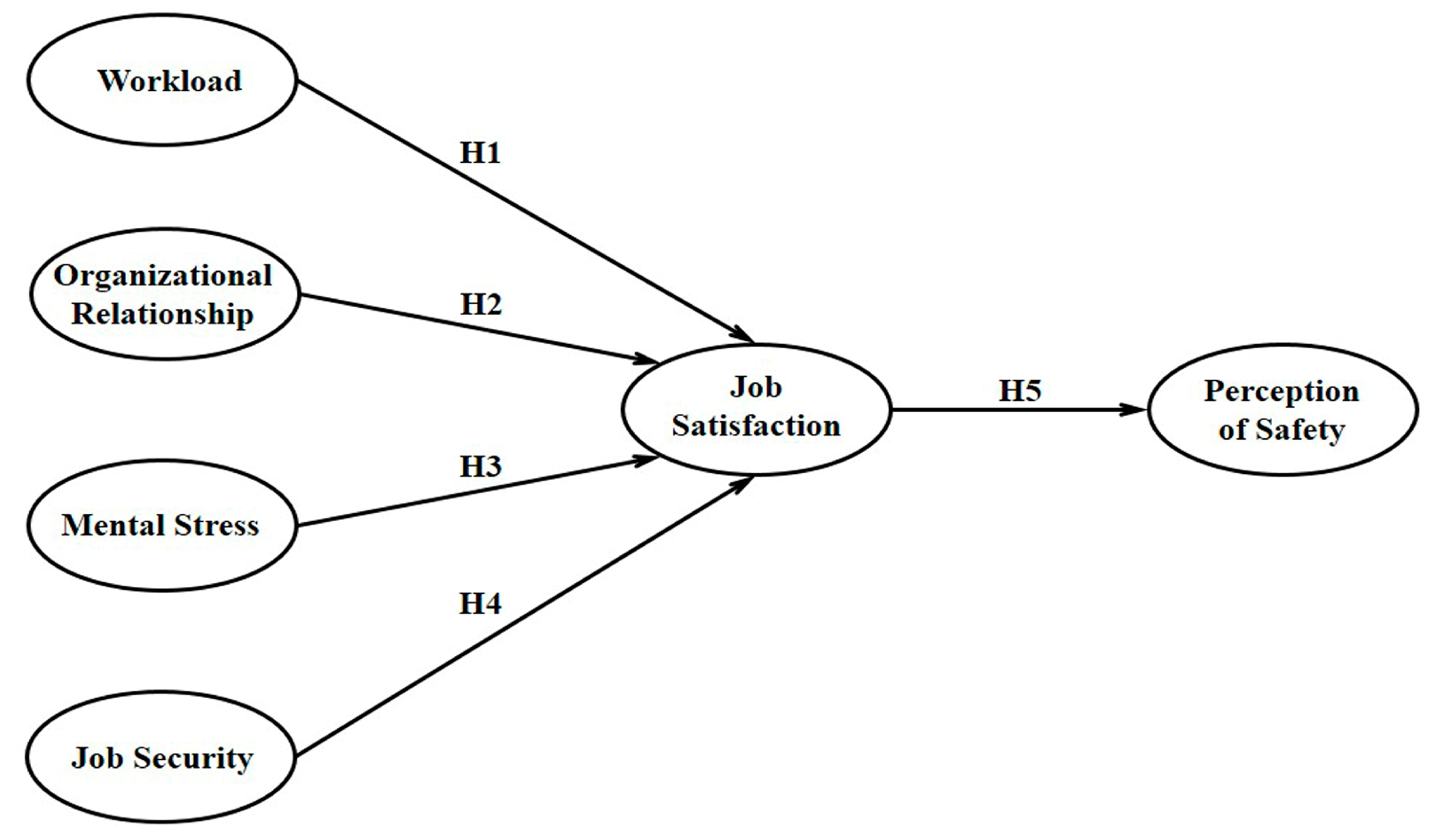 Psychometrics in the construction industry