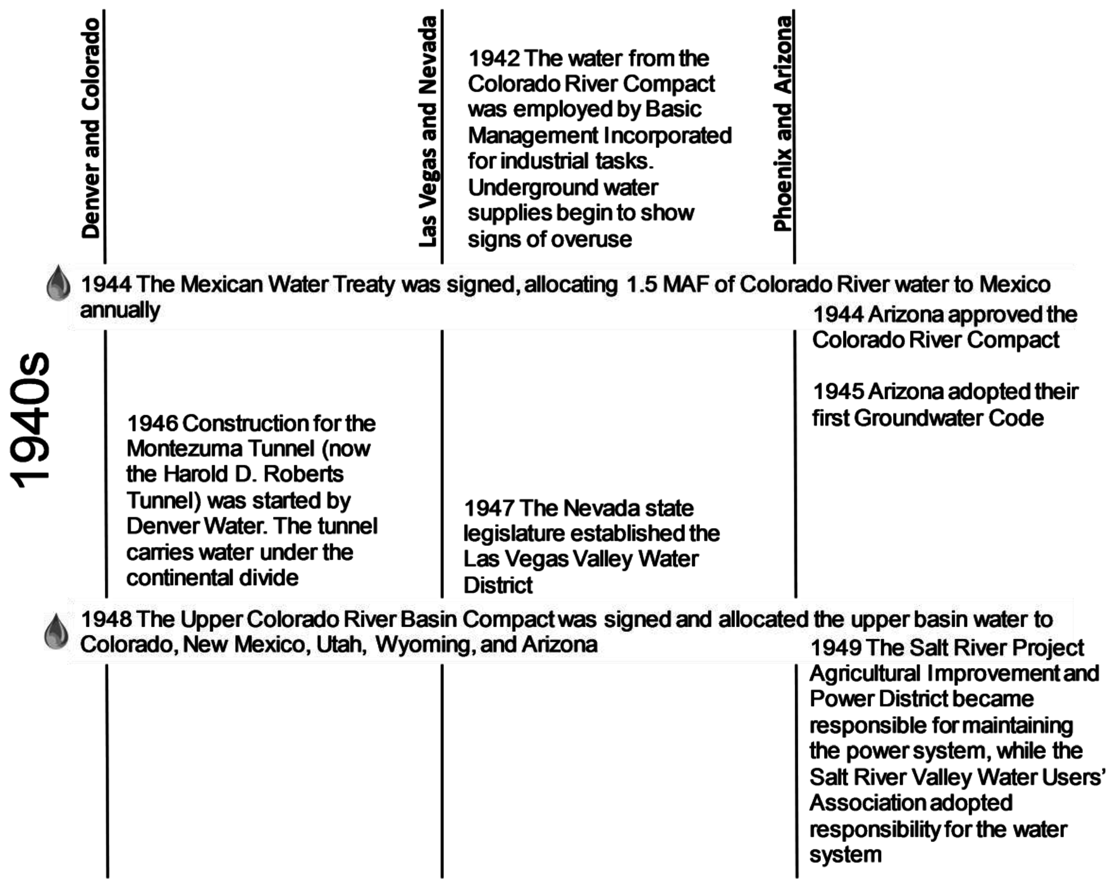 Sustainability | Free Full-Text | Towards Water Sensitive