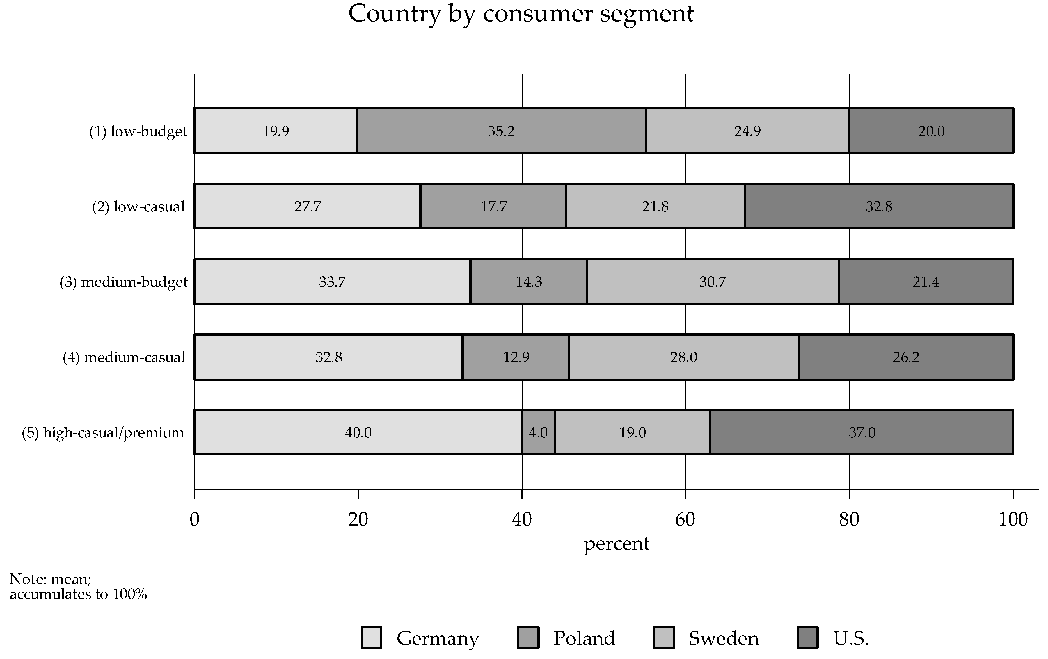 Sustainability Free Full Text An Environmental Perspective On Clothing Consumption Consumer Segments And Their Behavioral Patterns Html