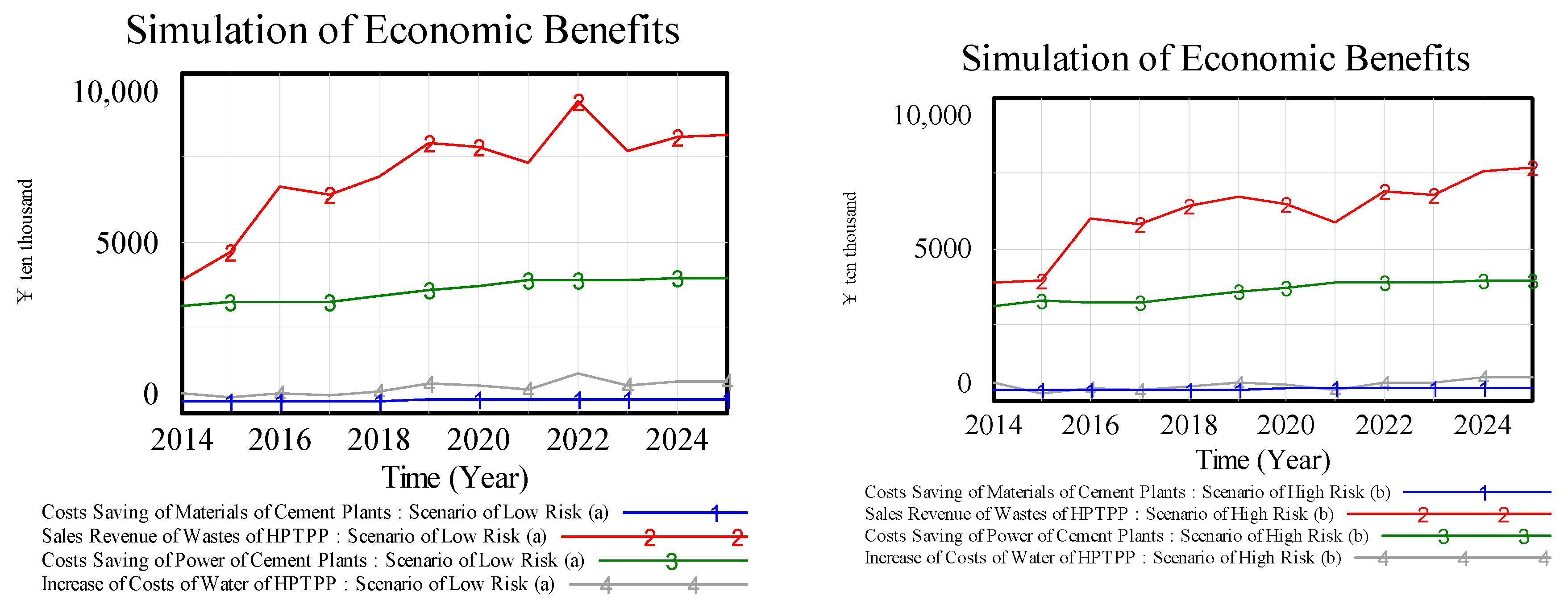economic simulation Economic simulation - download as pdf file (pdf), text file (txt) or read online.