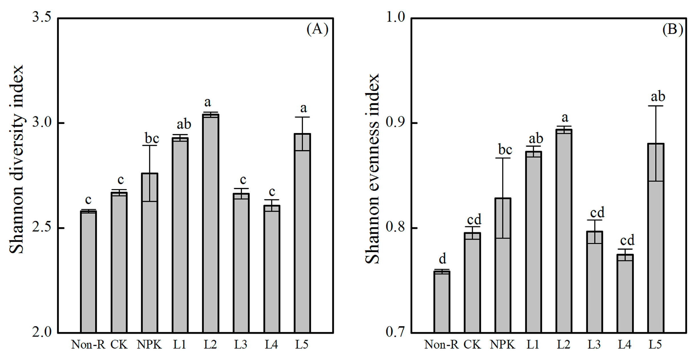 Sustainability free full text effects of liquid for Soil 5 letters