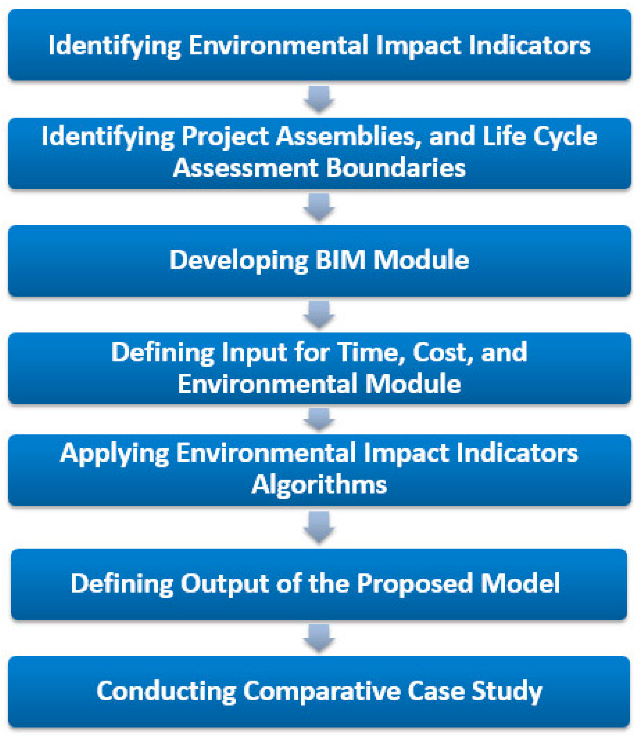 sustainability in construction and environmental impact of the construction industry Companies' sustainability information regulation may be necessary in the near future keywords: sustainability indicators, construction companies, economic, environmental and social performance, sustainabil- ity report 1 introduction the construction industry can have significant impacts in all dimensions of sustainability.