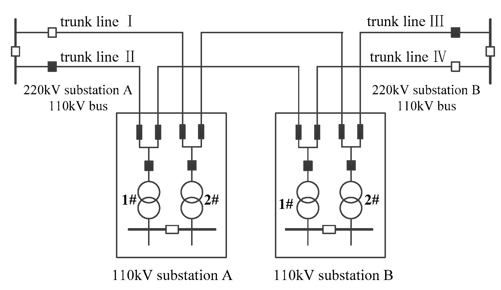 Sustainability | Free Full-Text | Assessment Method for Substation