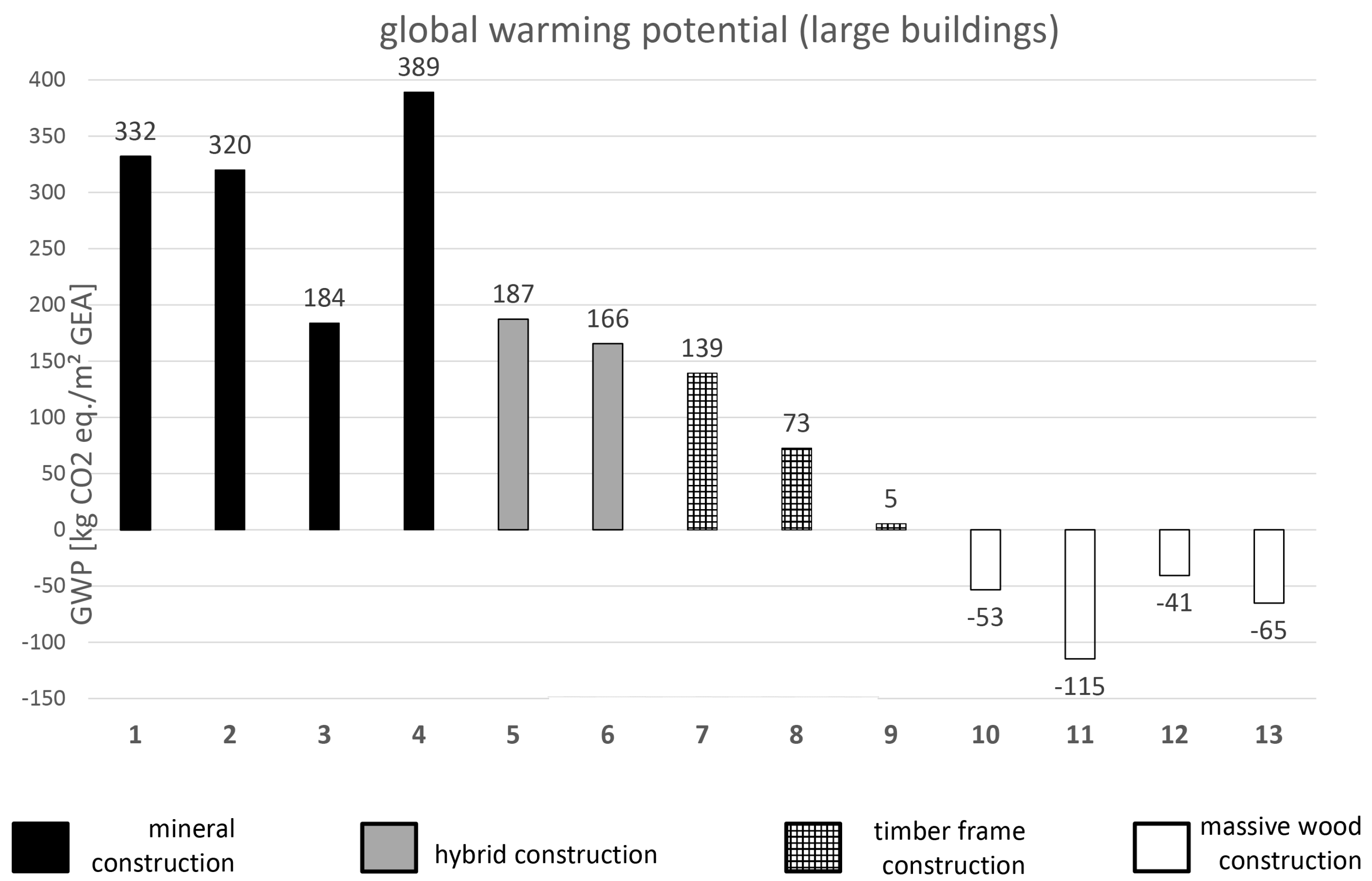 Sustainability | Free Full-Text | How Building with Wood Can