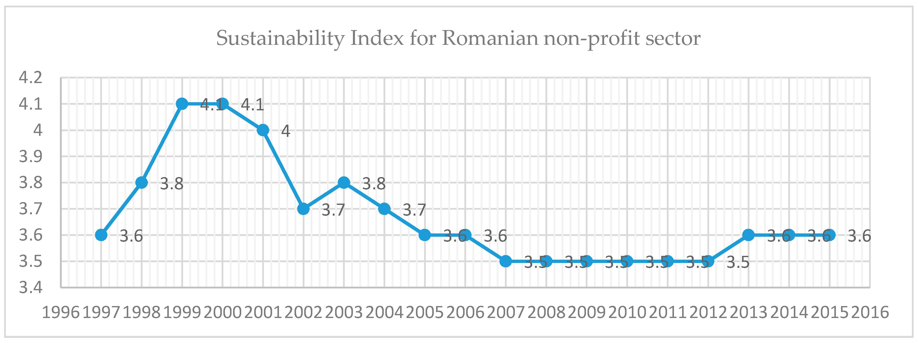 Sustainability   Free Full-Text   Toward a Romanian NPOs