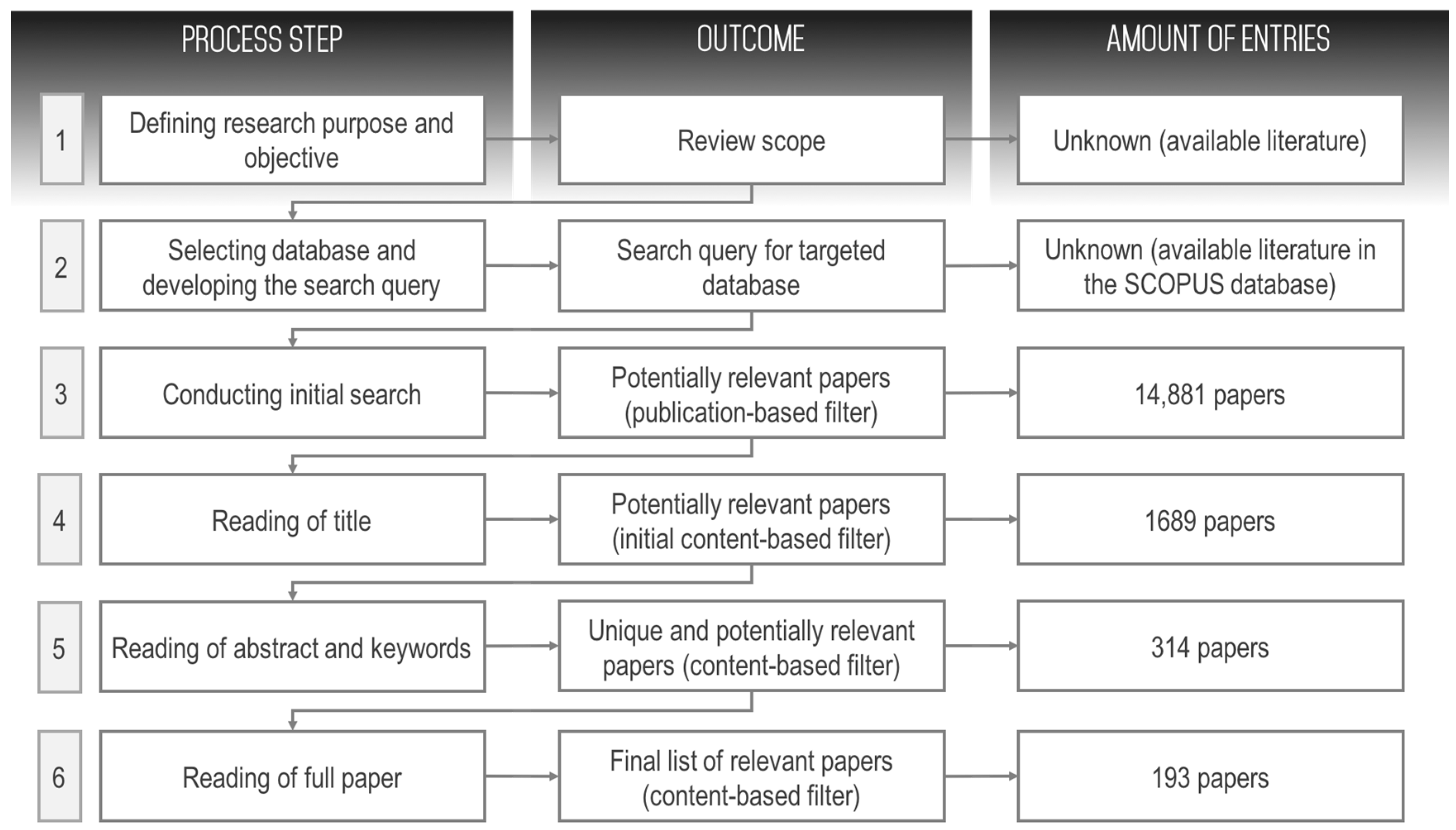 Explaining the Consumer Decision-Making Process: Critical Literature Review