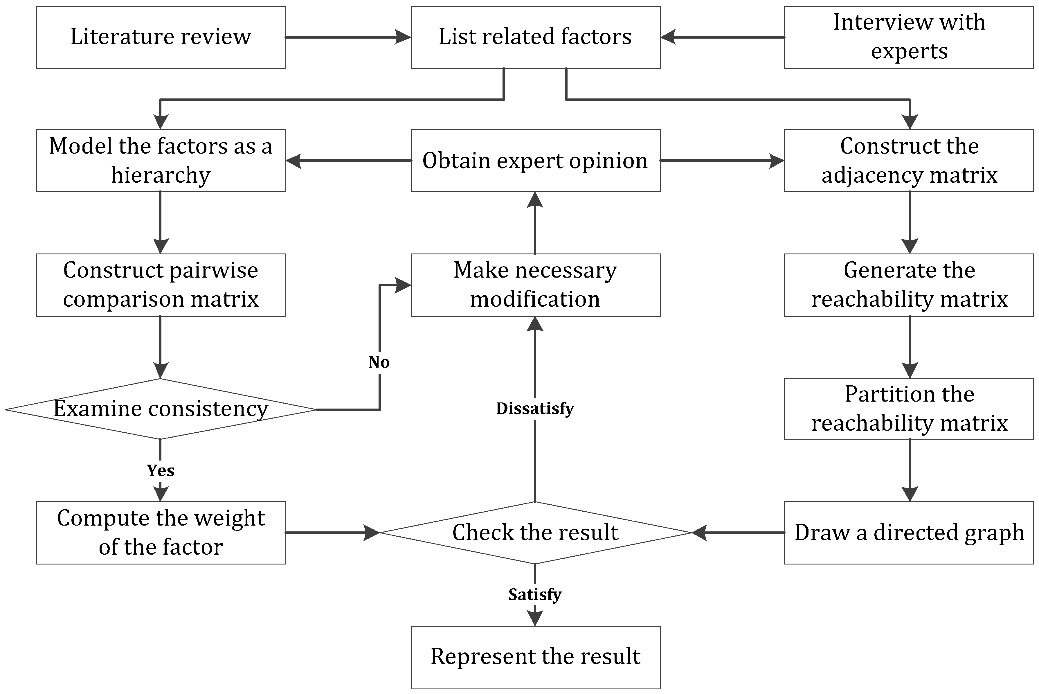 analytical hierarchy process research papers In this paper, we can try provide guideline  the analytic hierarchy process is  mcdm method which  the aim of this research paper is to create multi criteria.