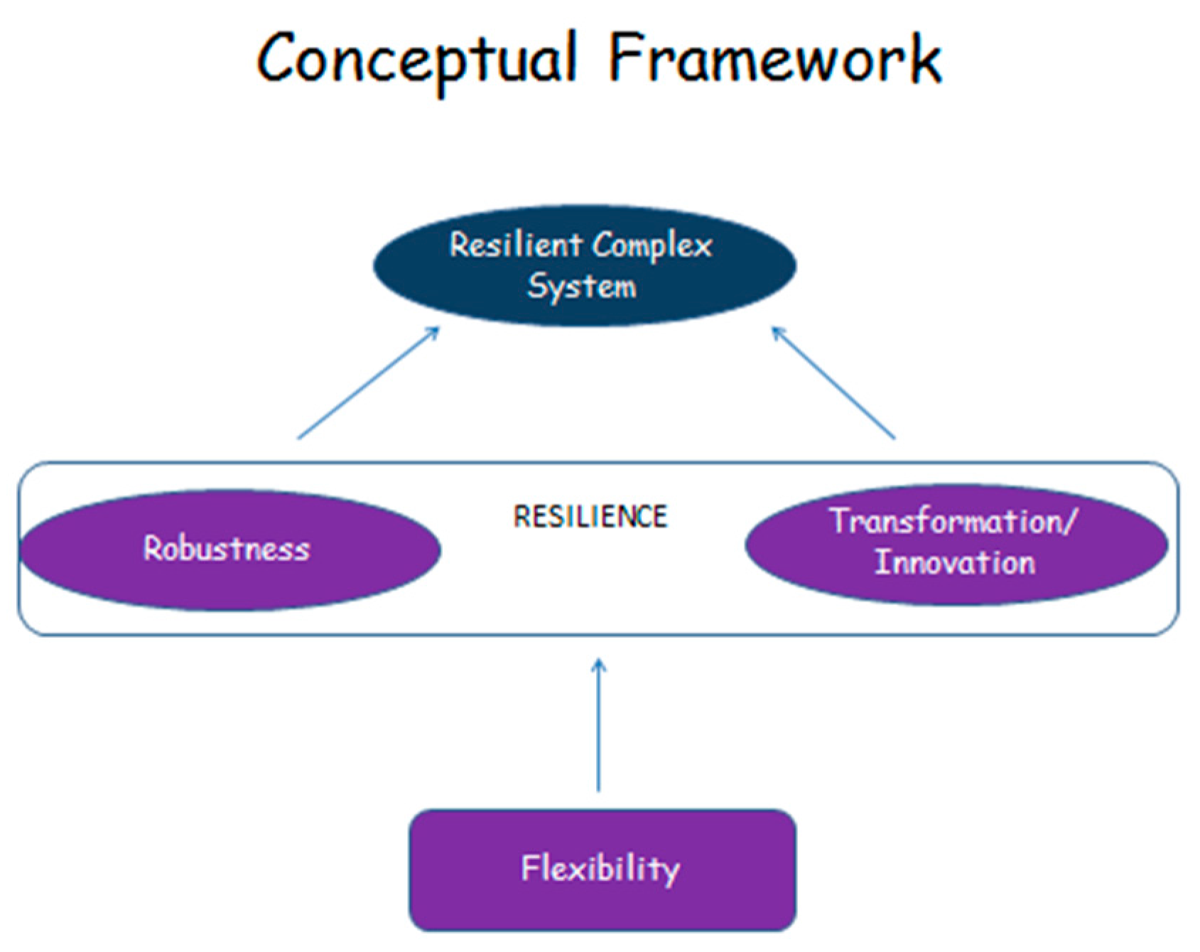 accounting conceptual framework essay Blog what are the disadvantages of conceptual framework assisting the standard of accounting conceptual framework involvement college essays too, you can log.