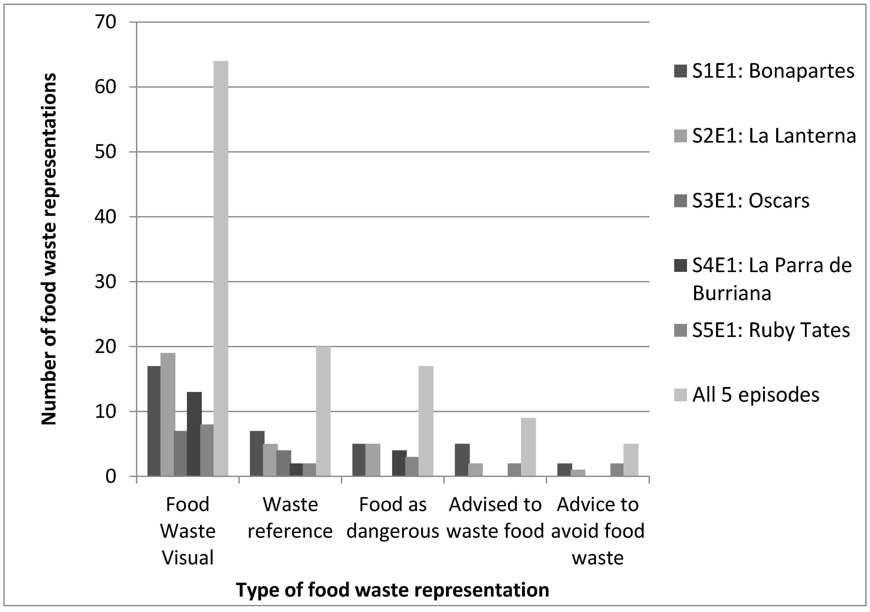 Sustainability | Free Full-Text | Representations of Food Waste in ...