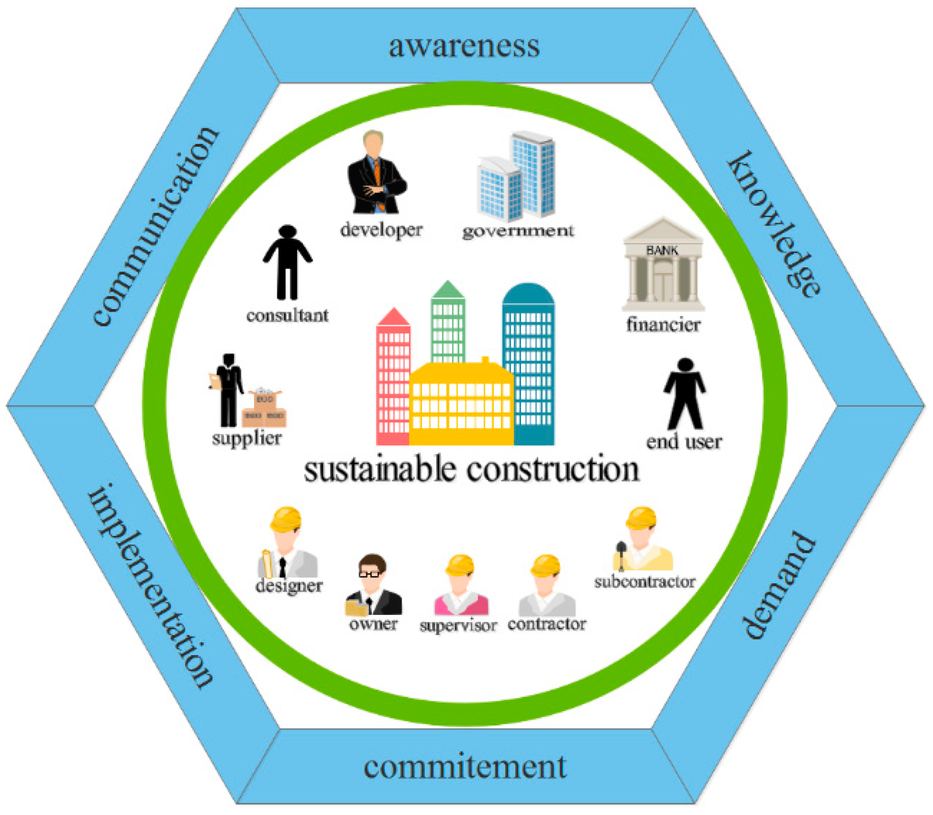 how to make construction sustainable
