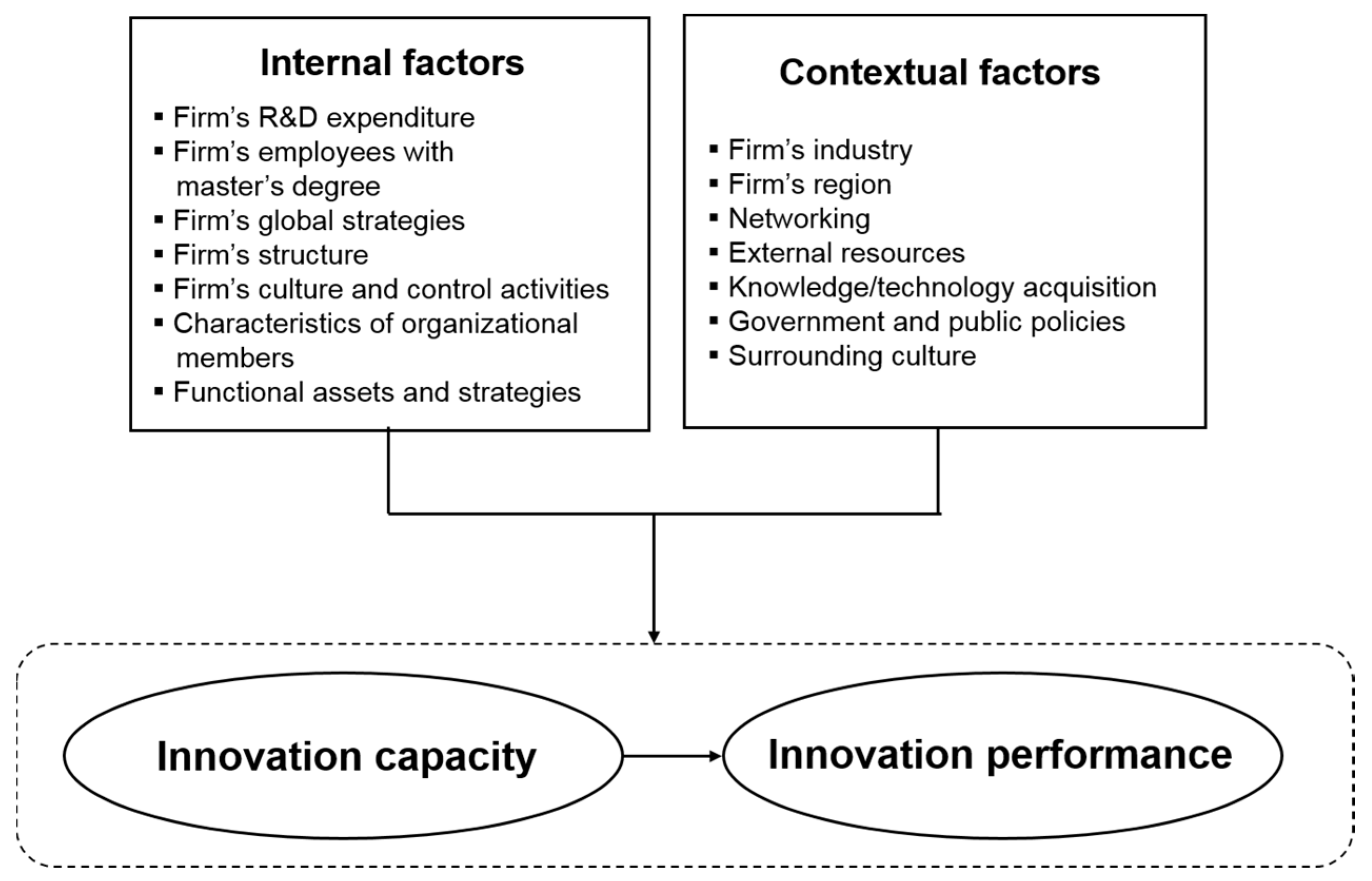 Sustainability | Free Full-Text | Contextual Factors ...