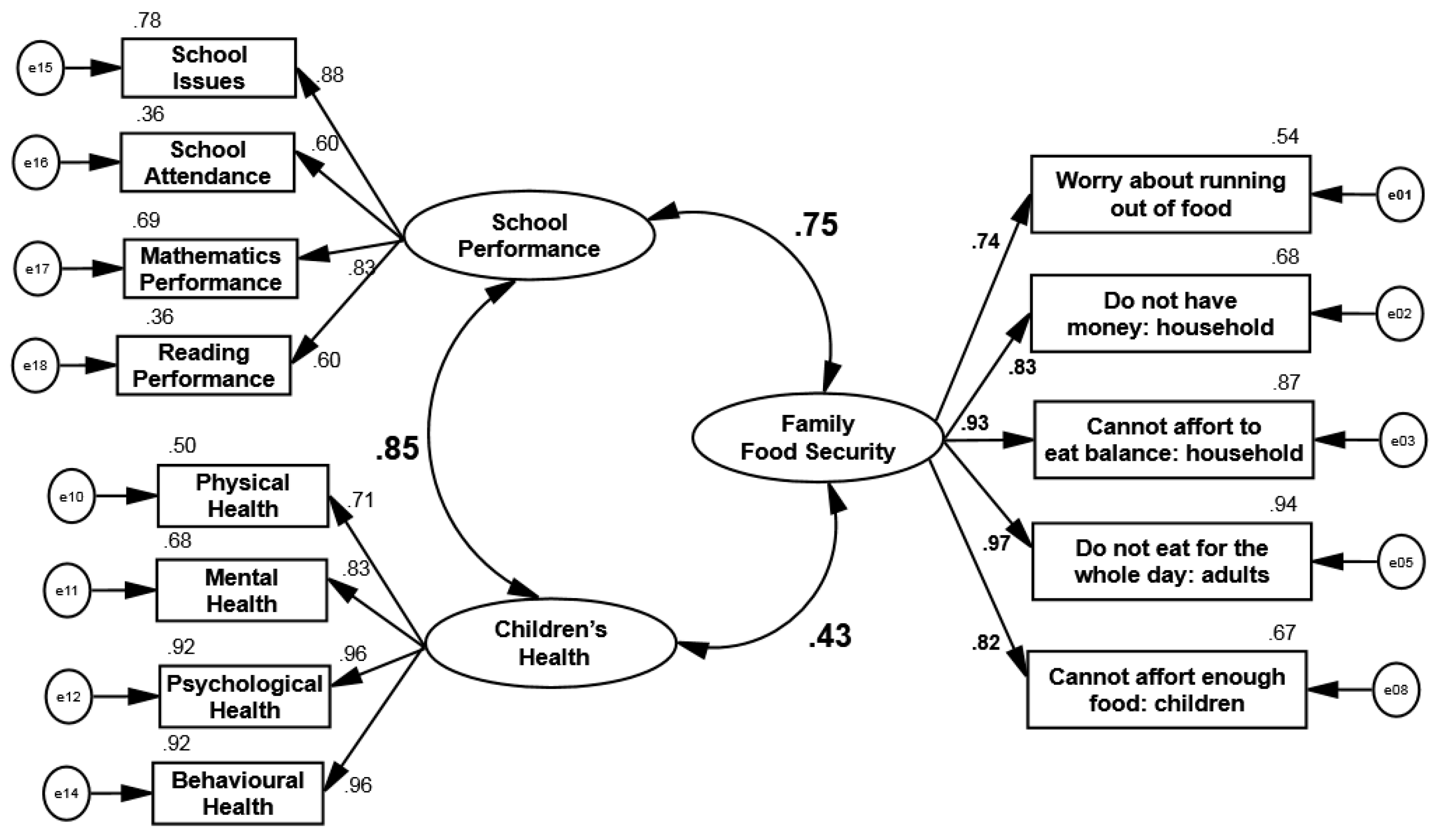 a structural equation model to understand His research is focused on the nature and measurement of intelligence, understanding school learning, and on the methodologies of confirmatory factor analysis and structural equation modelling , and he is considered a leading authority on in the use of structural equation modeling and confirmatory factor analysis in school psychology.
