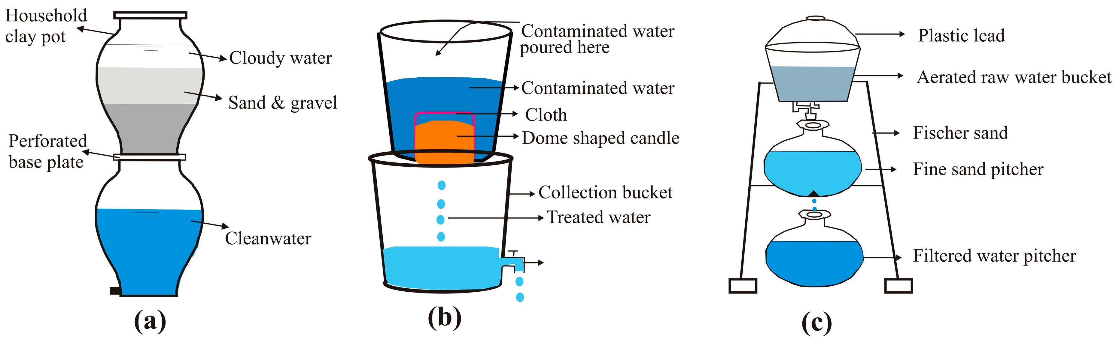 formule eau oxygénée boratée