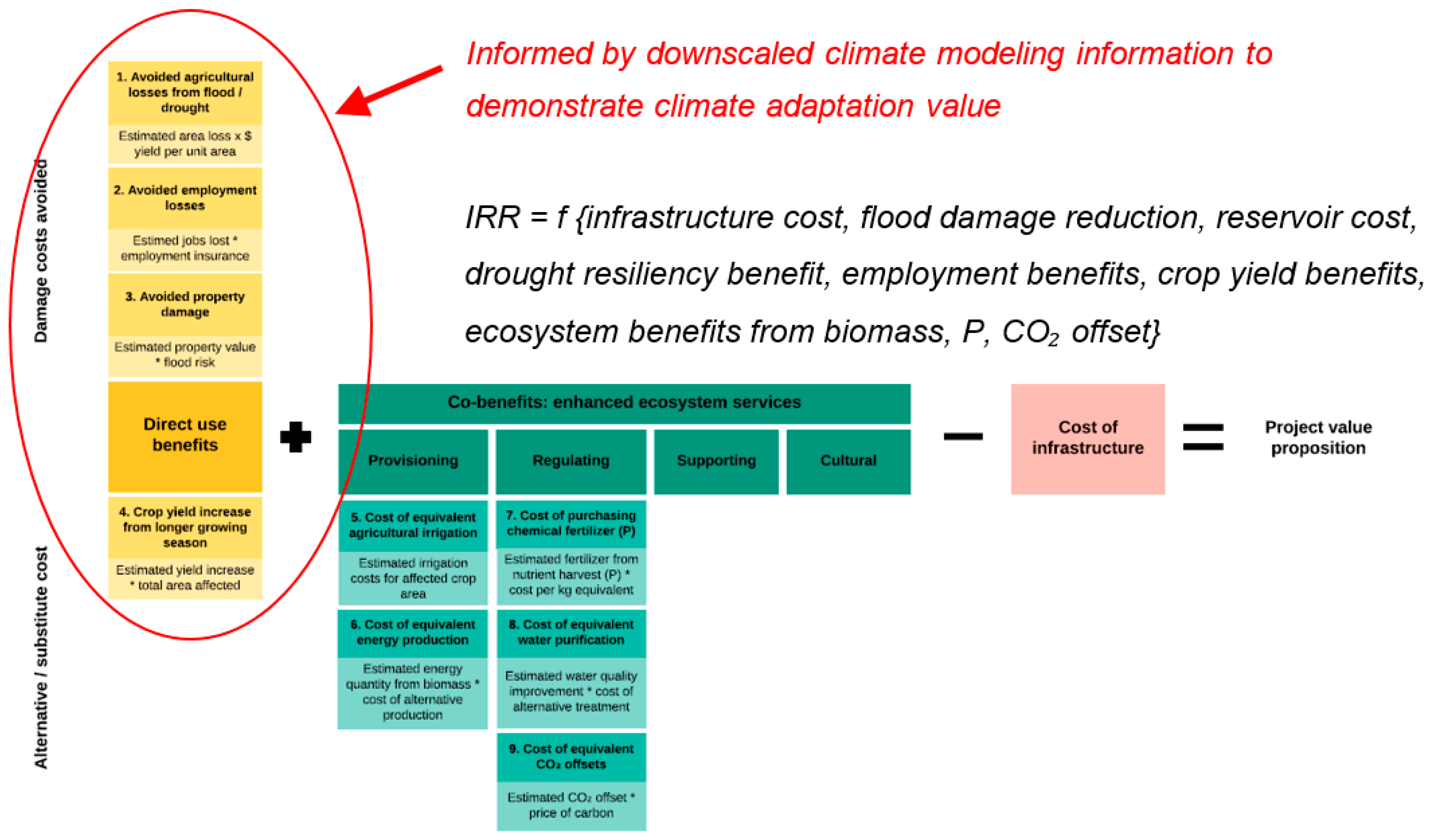 Sustainability Free Full Text Financing High Performance