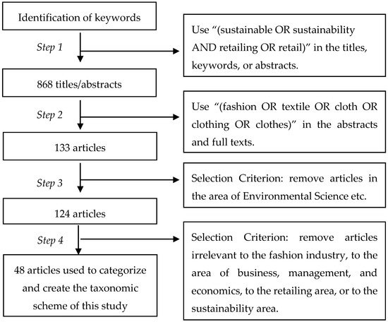 Sustainability Free Full Text Sustainable Retailing In The Fashion Industry A Systematic Literature Review