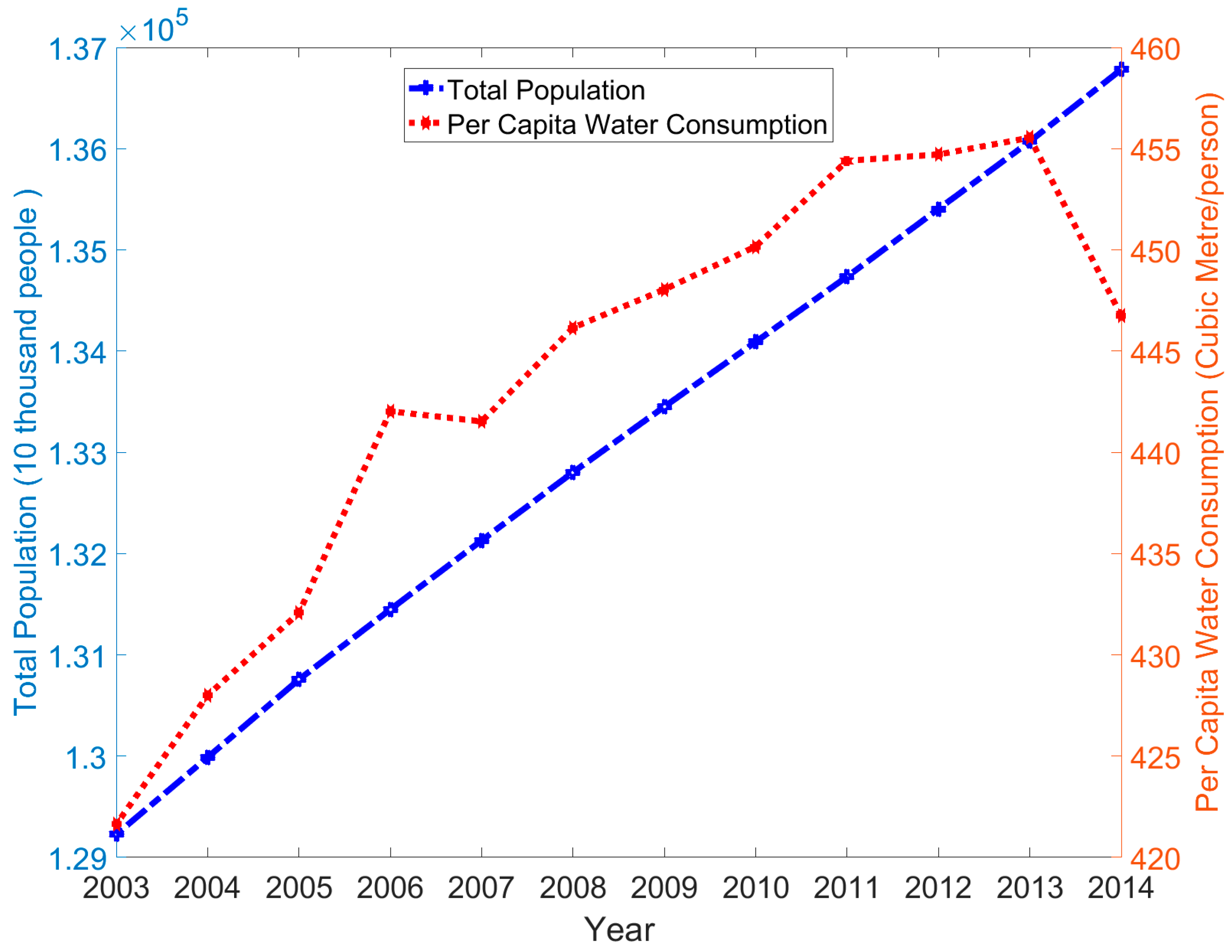 Population and water resources : a delicate balance