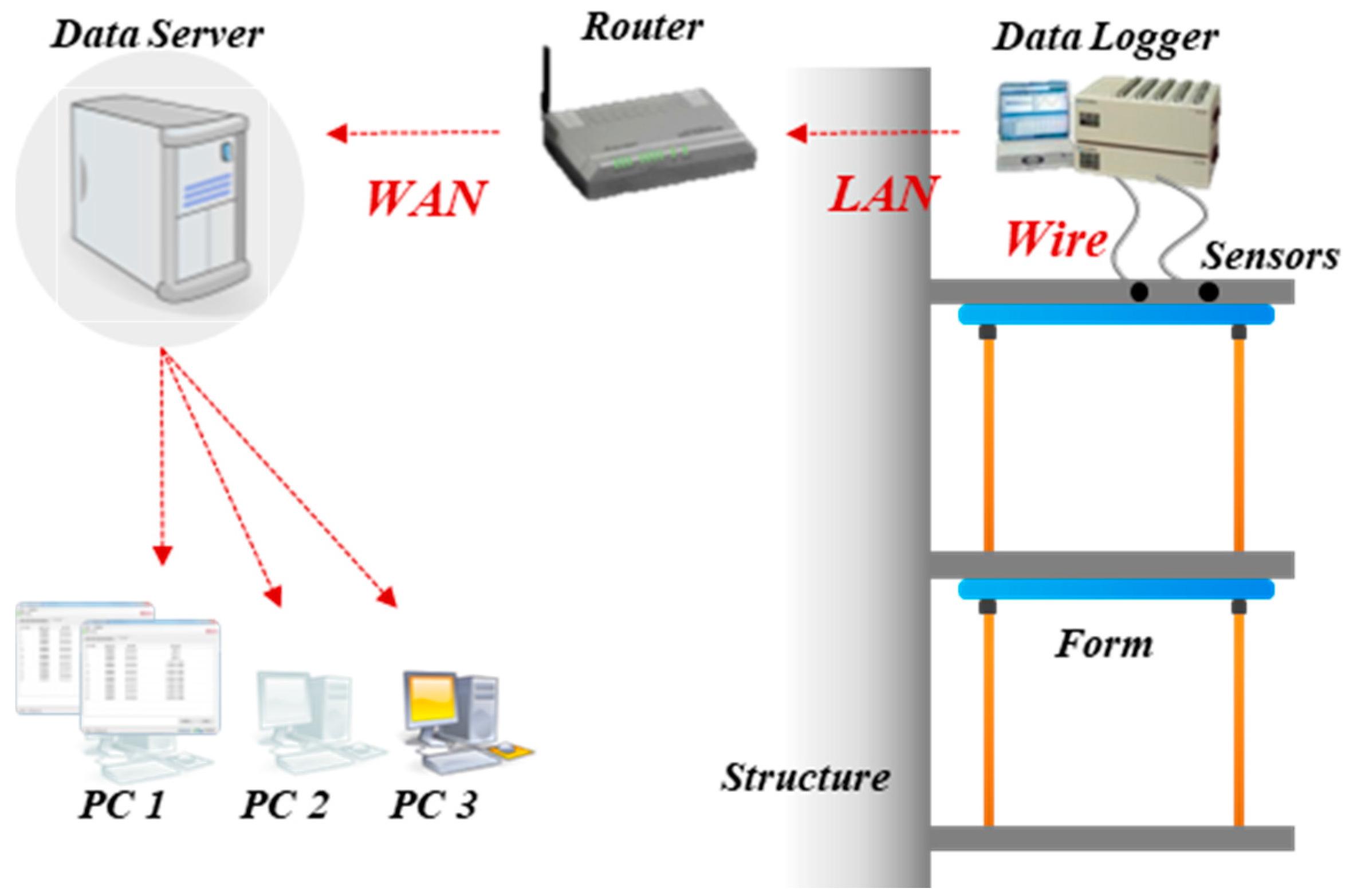 sustainability 09 01360 g003 mh 103 qm wiring diagram gandul 45 77 79 119 uc9050t wiring diagram at mifinder.co