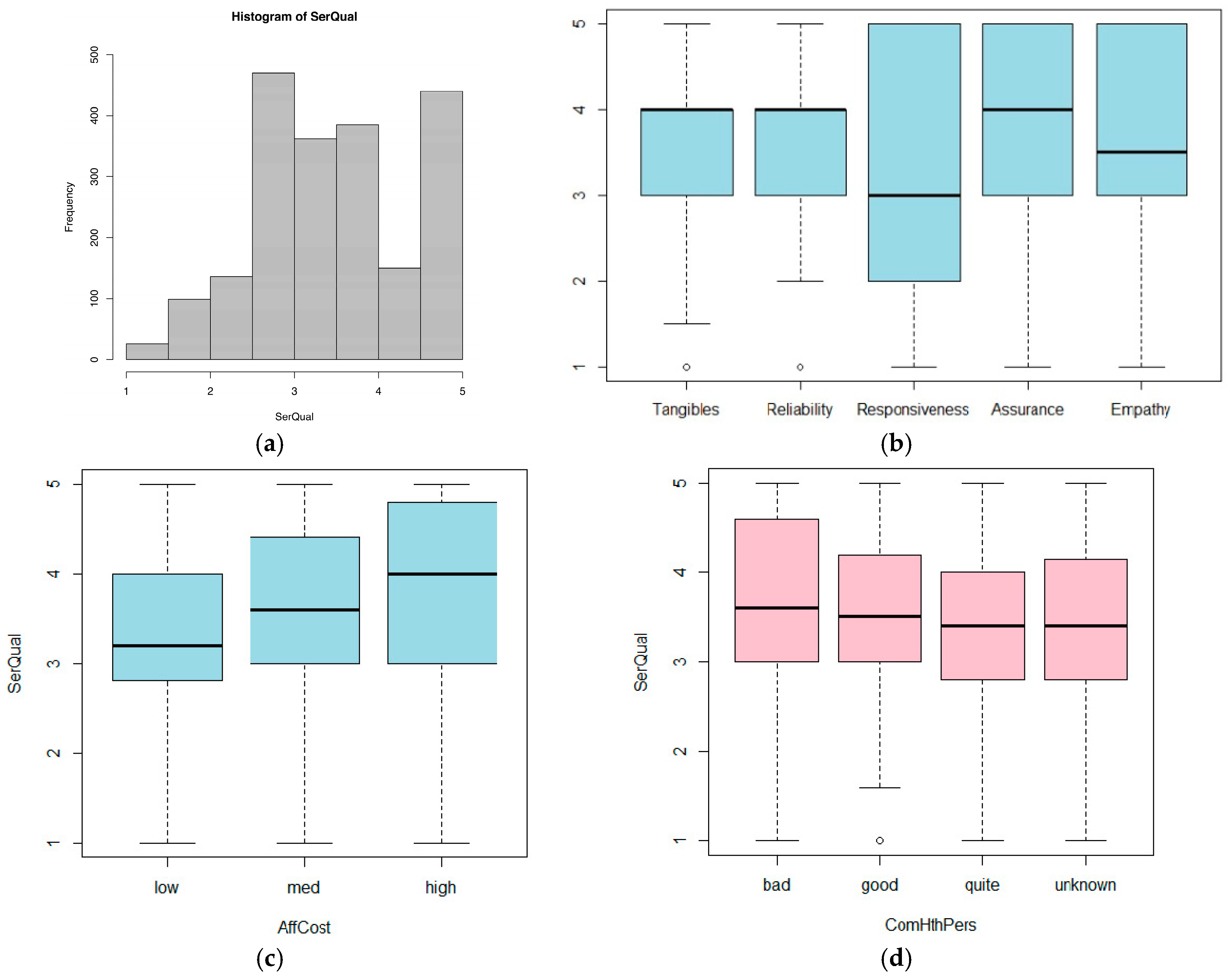 distribution and factors affecting chlamydia health and social care essay One-quarter of adolescents and young adults in high-risk age groups for stds do not have health care social factors affect the national academies press.