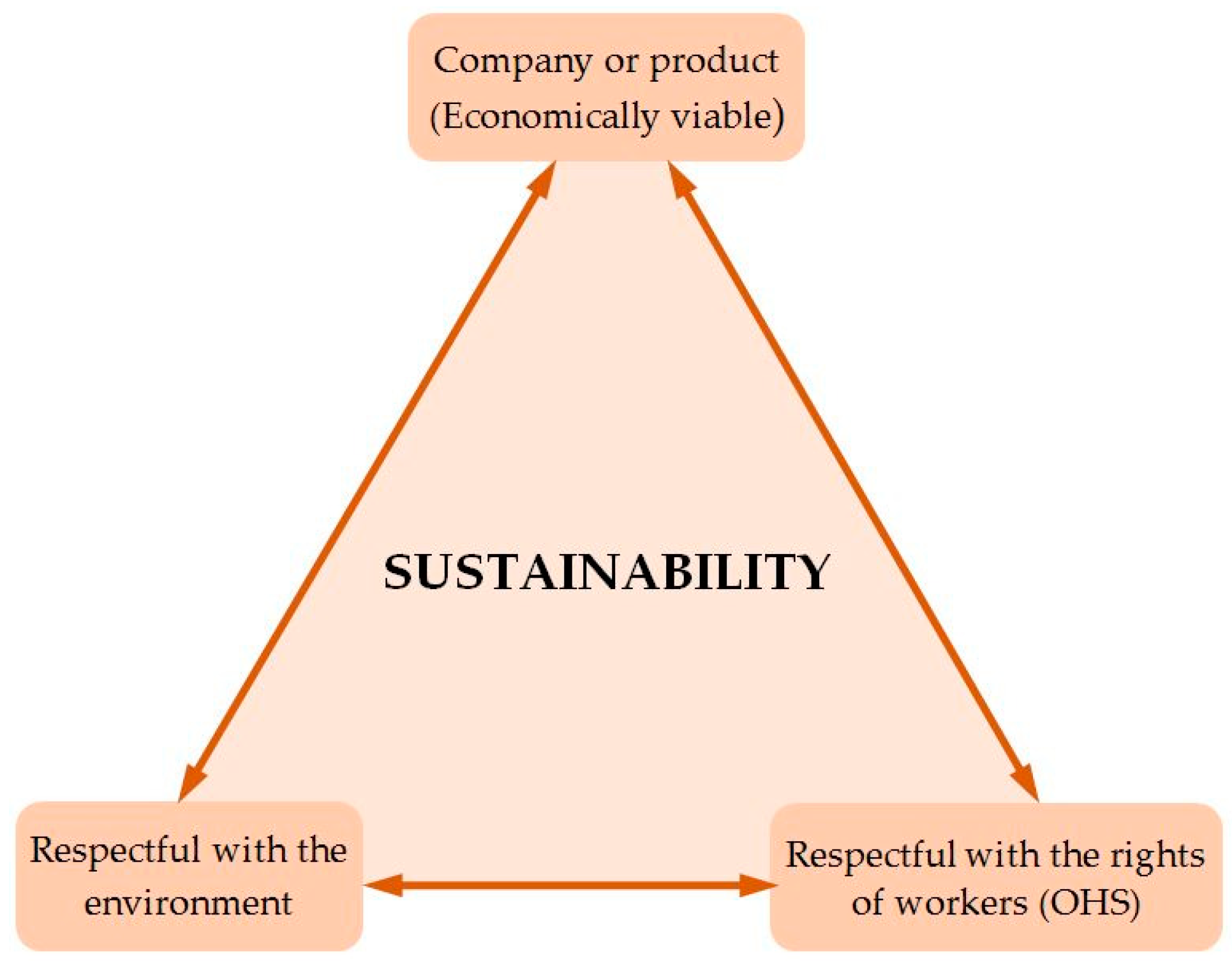 Sustainability   Free Full-Text   Applications of the