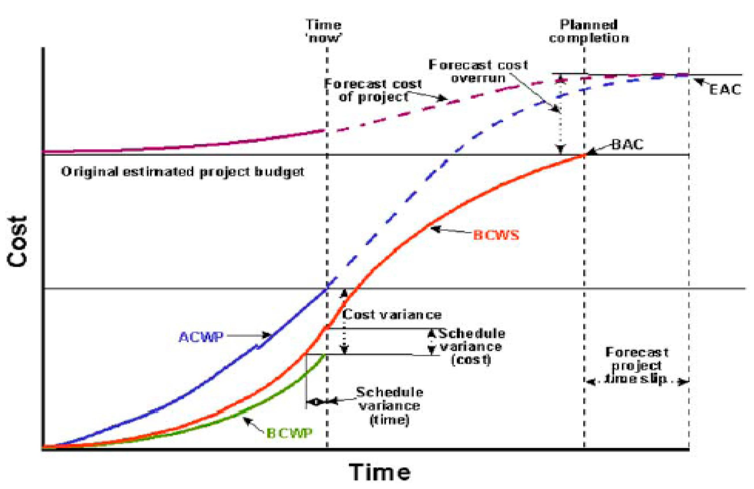 earned value project management fleming koppelman pdf
