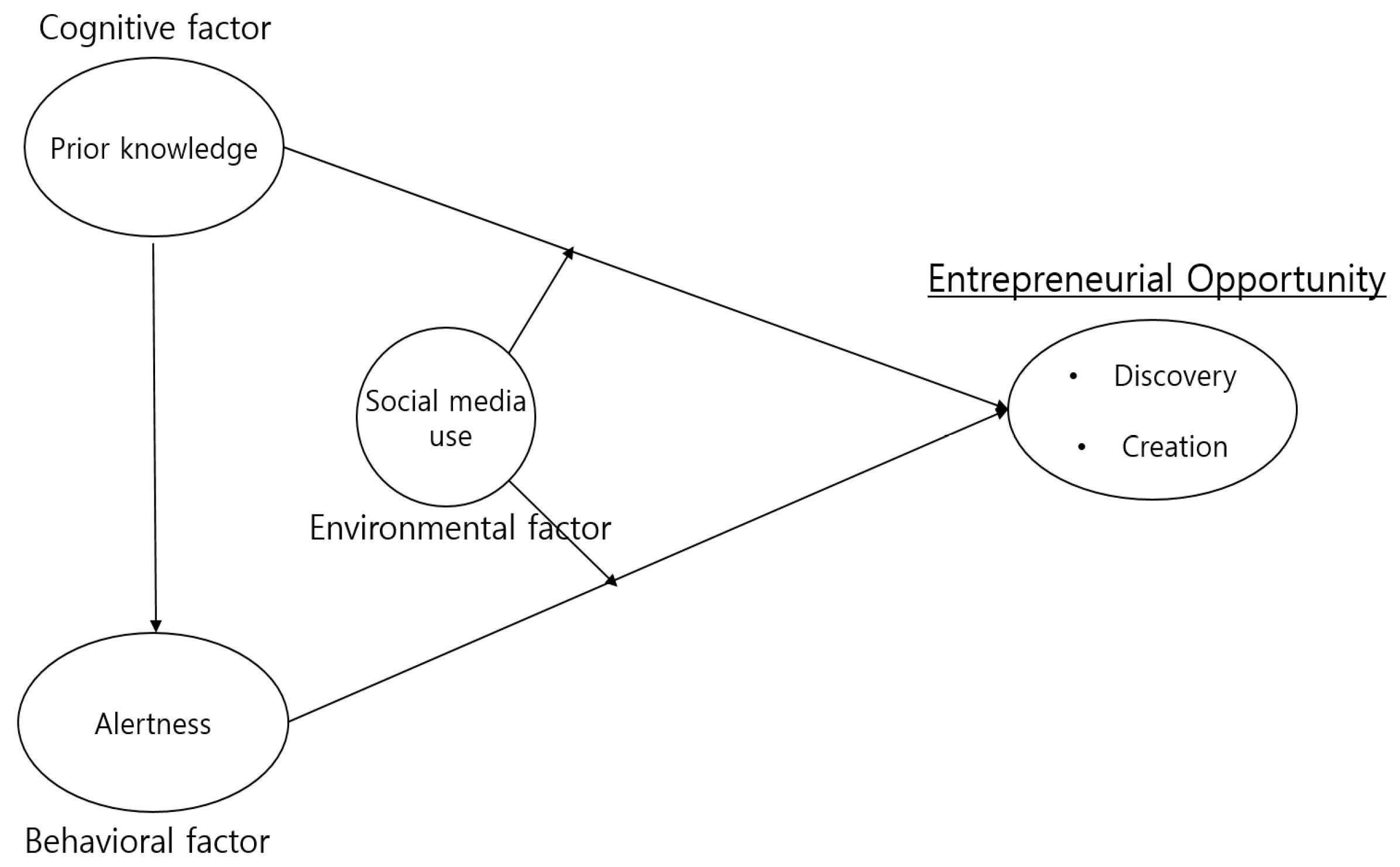 Sustainability Free Full Text Does Social Media Use border=