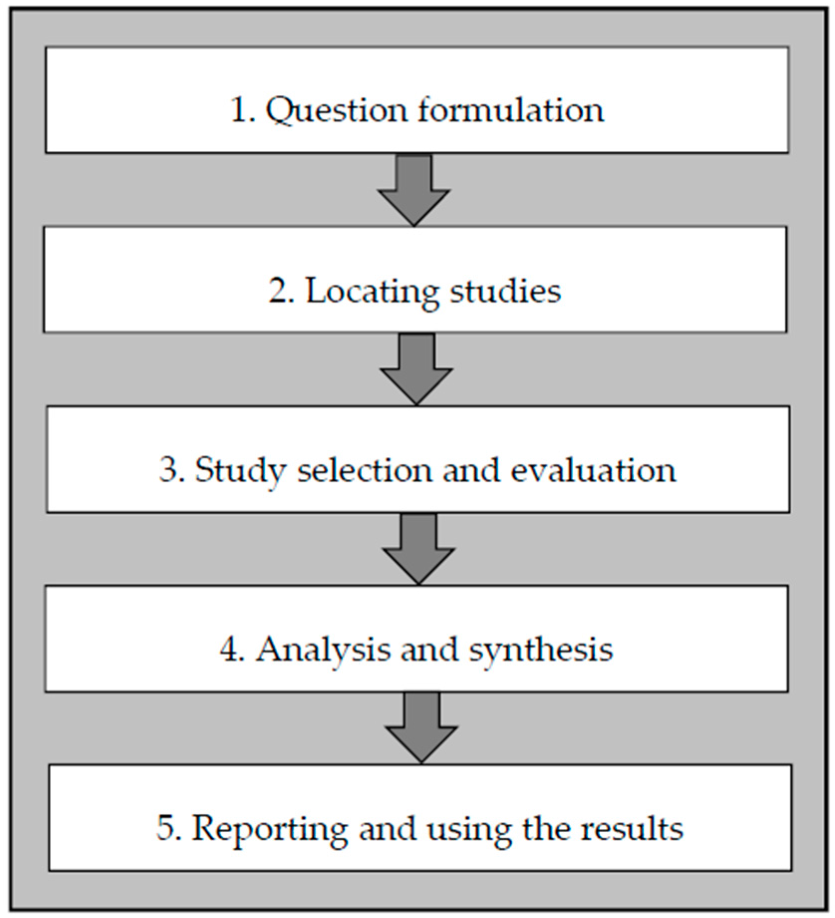 systematic literature review articles A systematic literature review of evidence-based policy: introduction  ahuri  positioning papers is a refereed series presenting the preliminary findings of.