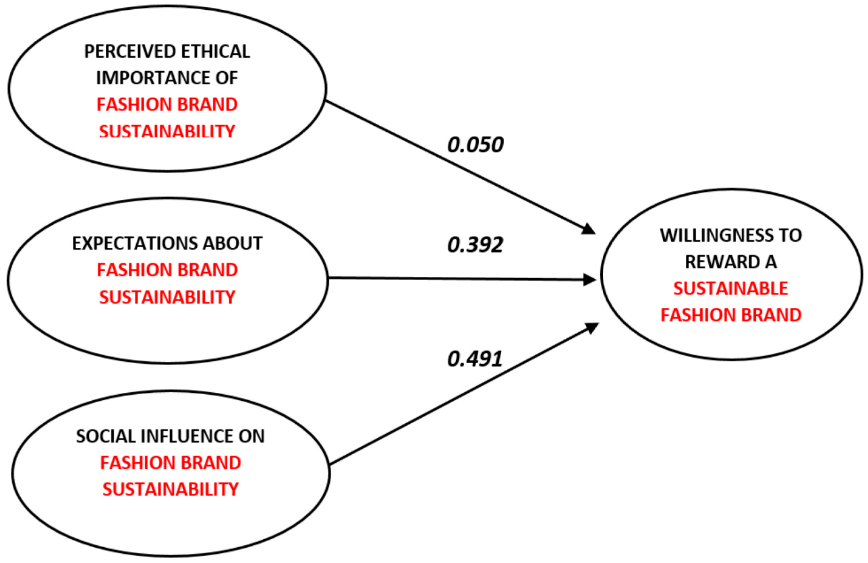 Literature review on consumer buying behavior