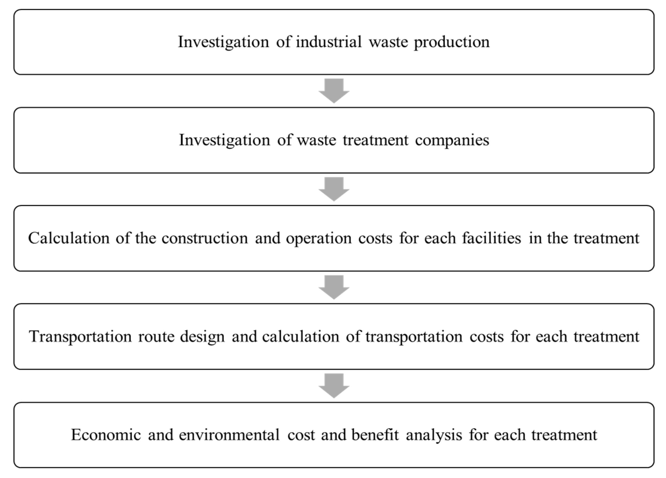 Environment essay hostile working