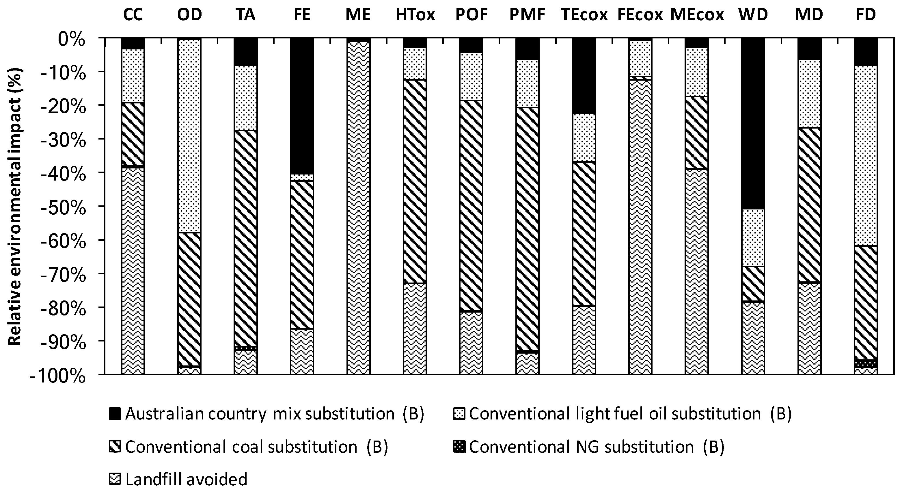 sustainability free full text life cycle analysis of energy