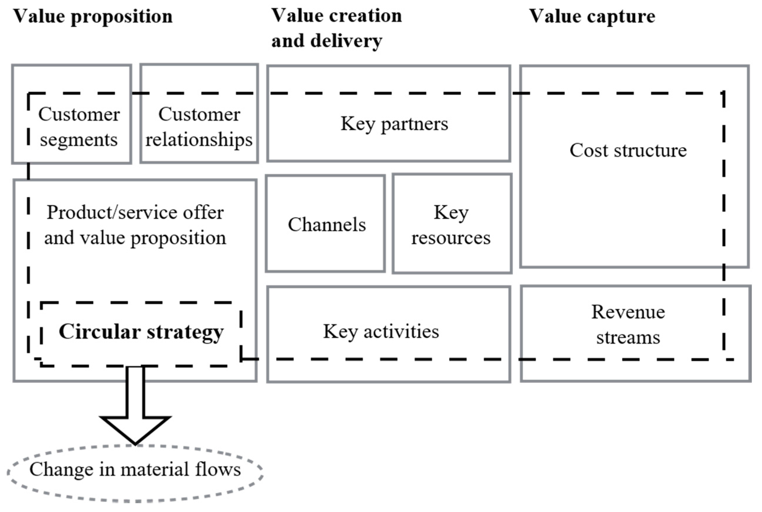 Sustainability free full text circular business models no pooptronica
