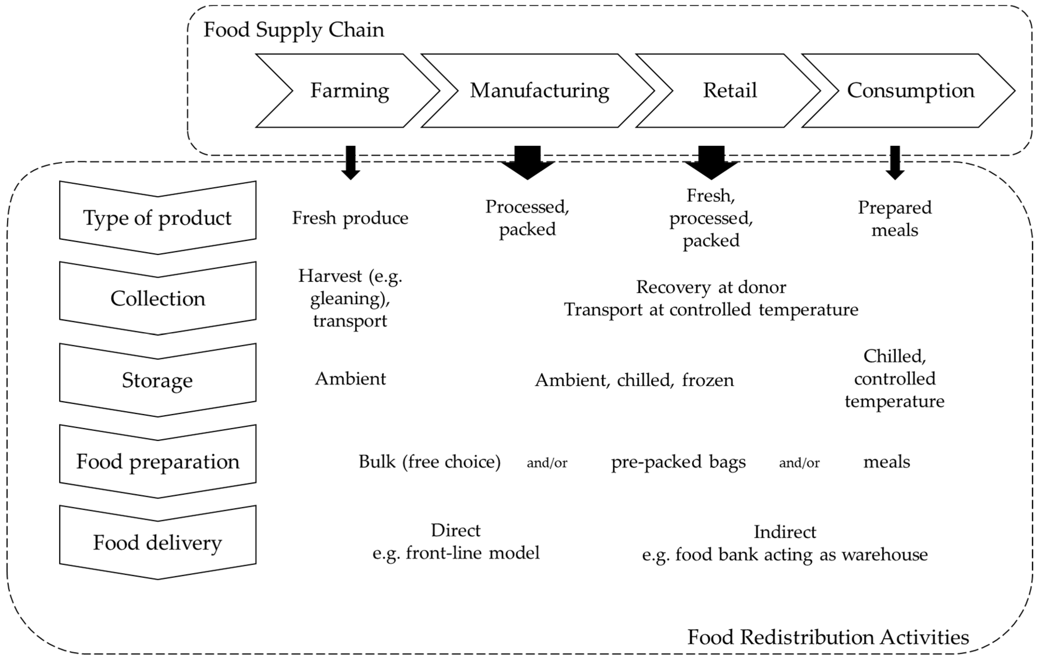 Sustainability | Free Full-Text | The Second Life of Food