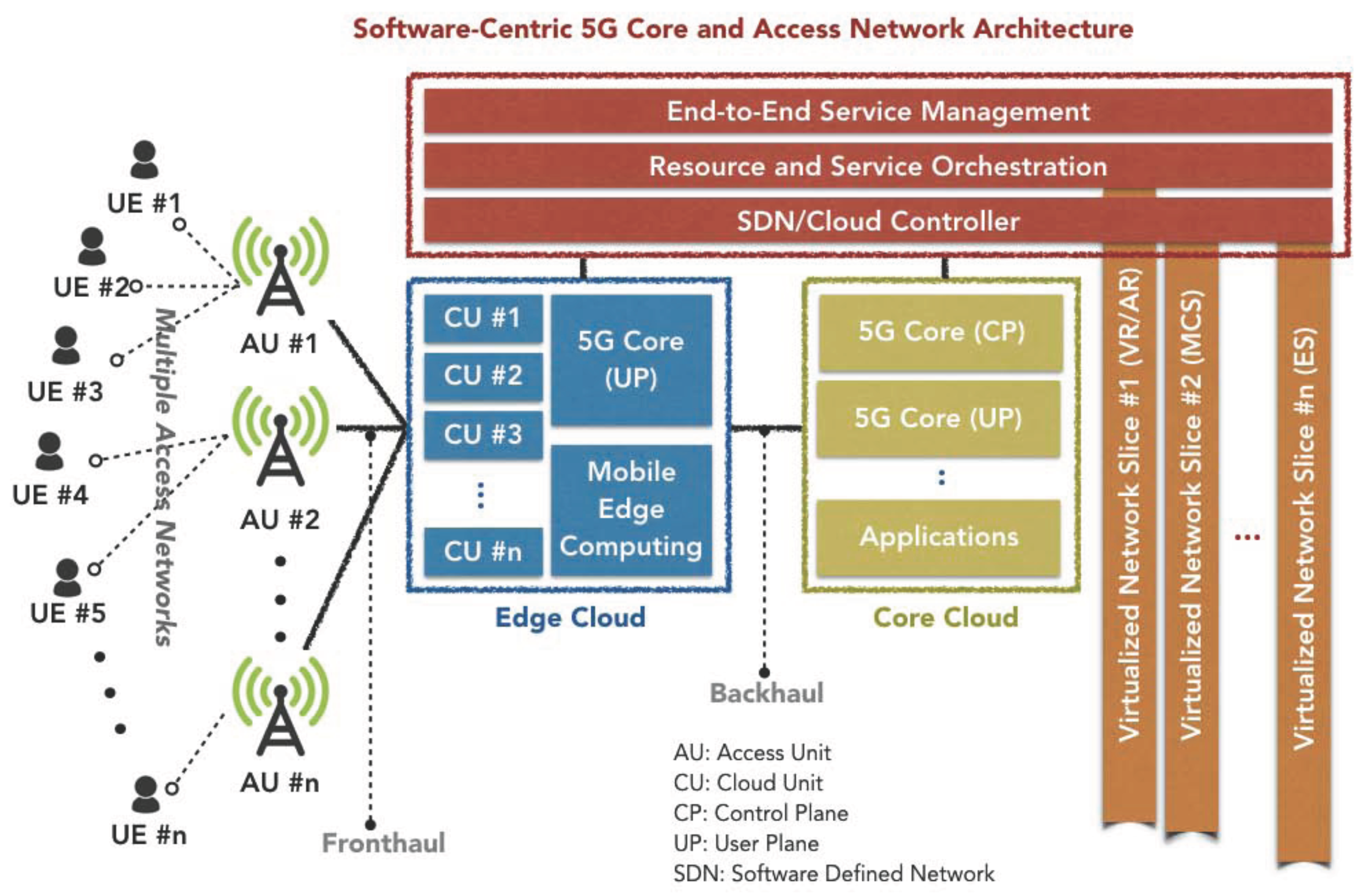 5g network architecture softwaredefined network slice for 5g network architecture